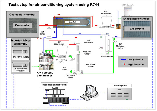 Characteristic Evaluation on the Cooling Performance of an Electrical Air Conditioning System Using R744 for a Fuel Cell Electric Vehicle