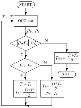 A Novel Maximum Power Point Tracking Control for Permanent Magnet Direct Drive Wind Energy Conversion Systems