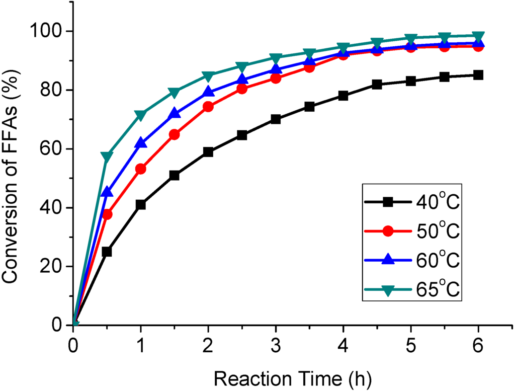 effect of dissolved carbon dioxide essay Interactions of ph, carbon dioxide,  profound effects on pond produc-  relative concentration changes for dissolved oxygen, carbon dioxide and ph in ponds over.
