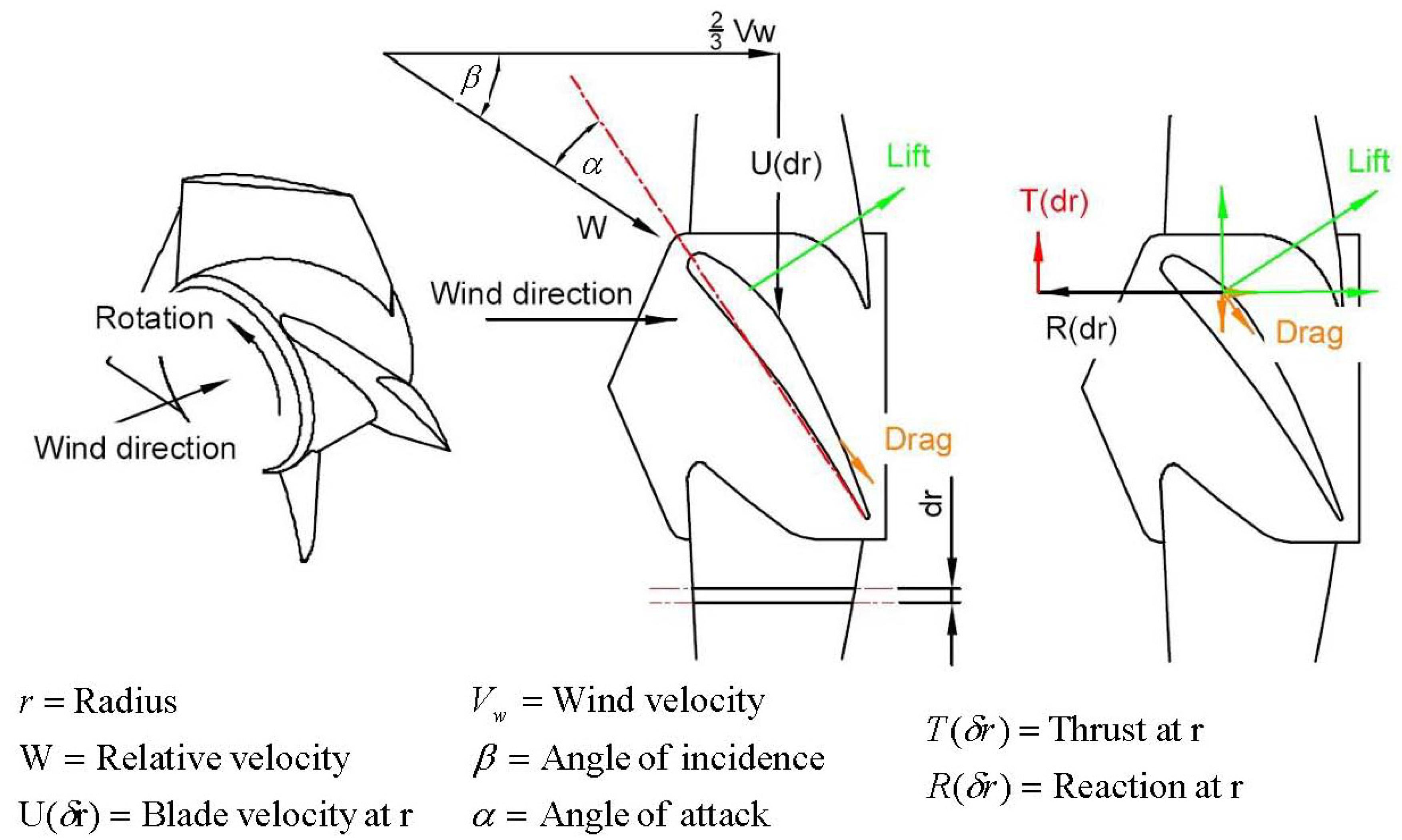 Energies Free Full Text Wind Turbine Blade Design