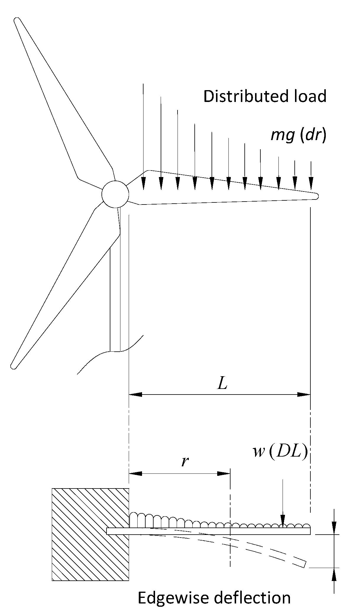 Energies Free Full Text Wind Turbine Blade Design Beam Deflection Diagram No