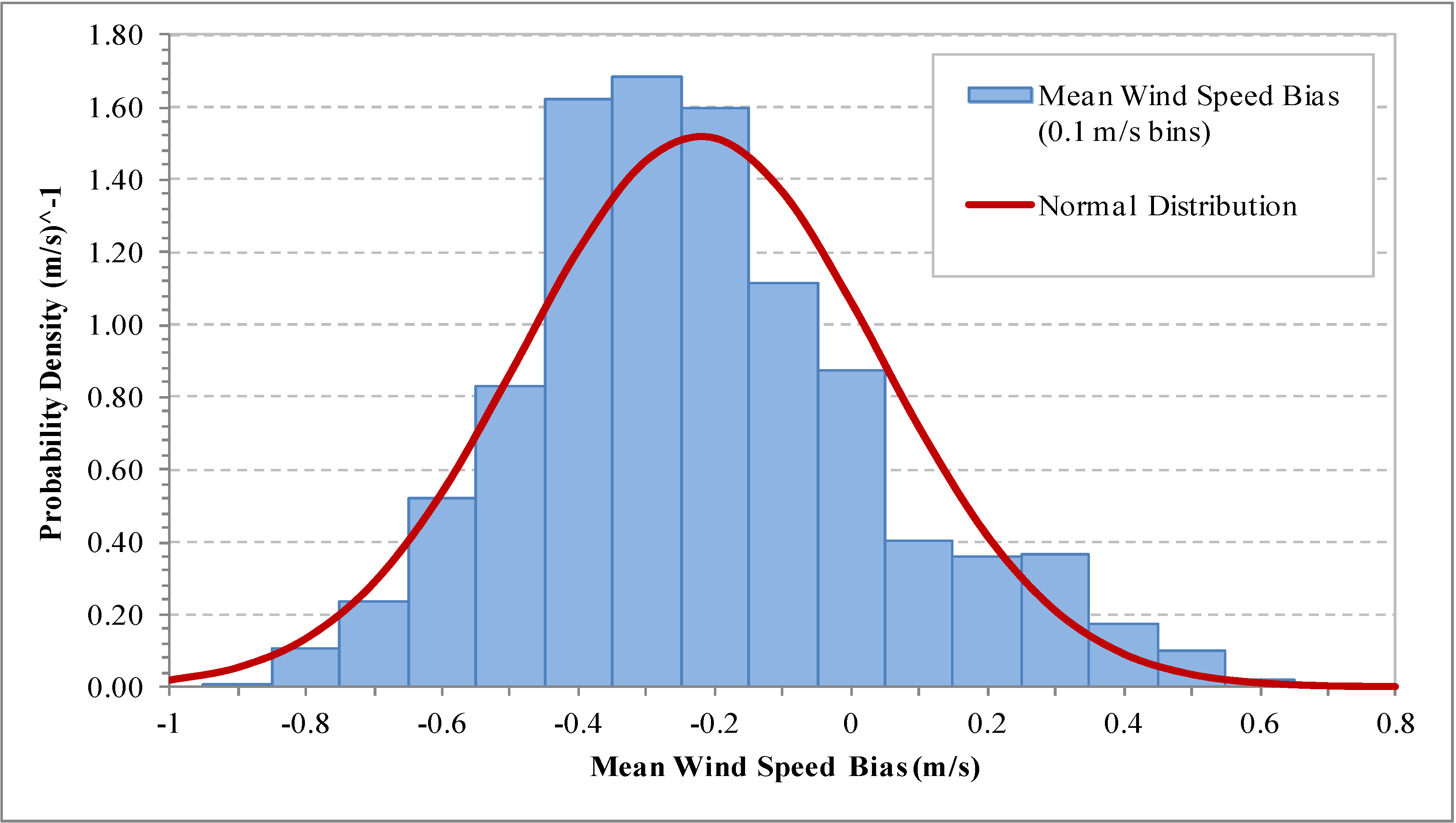 Energies | Free Full-Text | A Comparison of Wind Flow Models