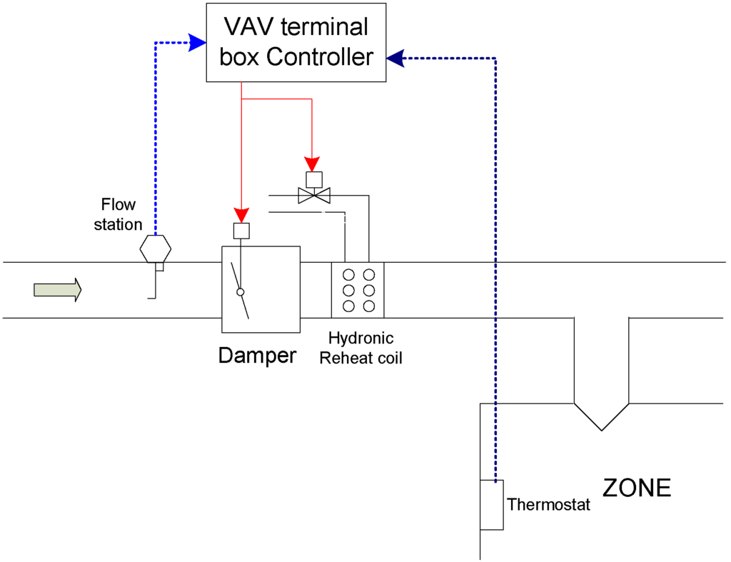 wiring schematic vav boxes electric heat wiring schematic #9