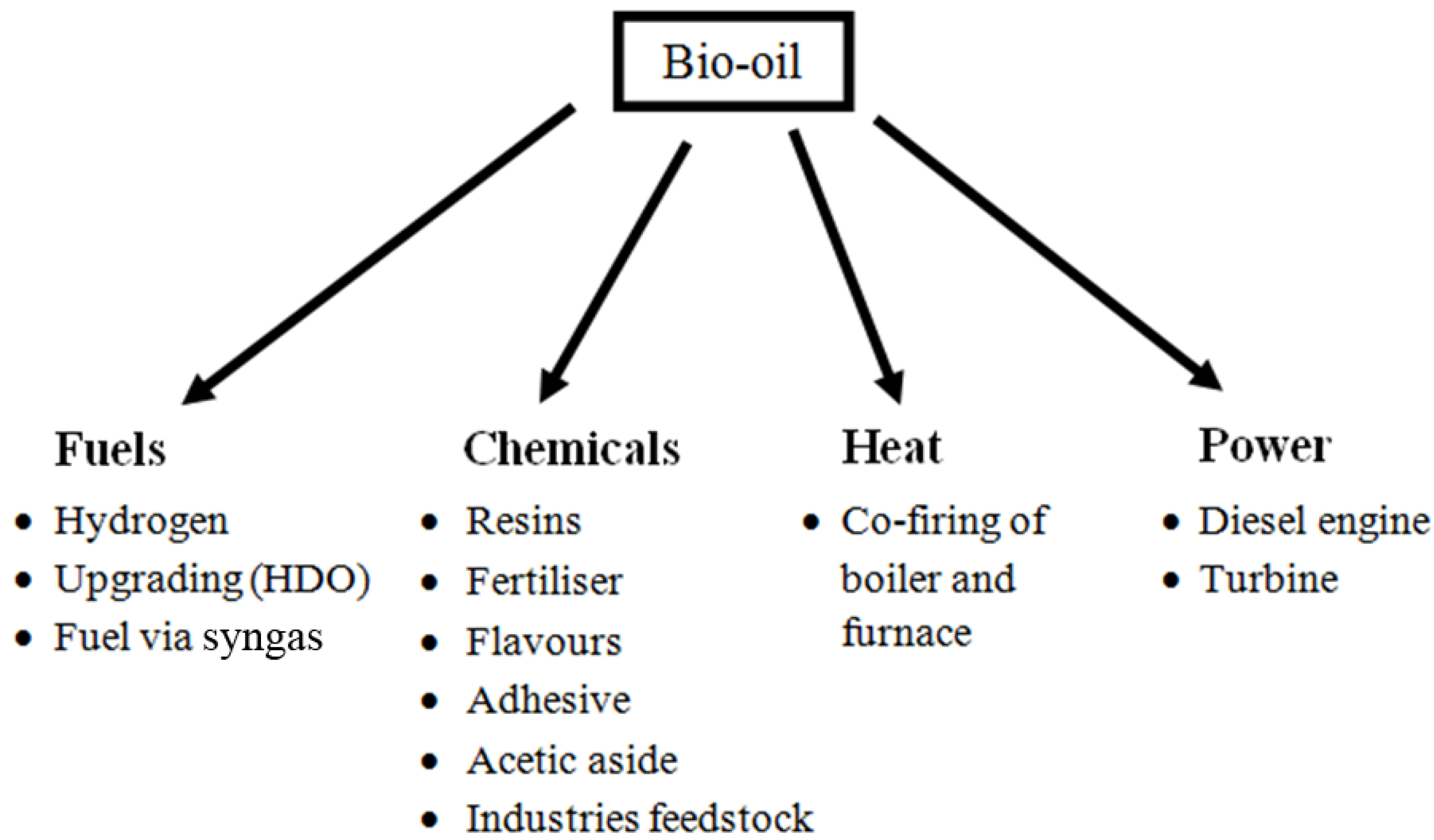 Energies   Free Full-Text   Biofuels Production through