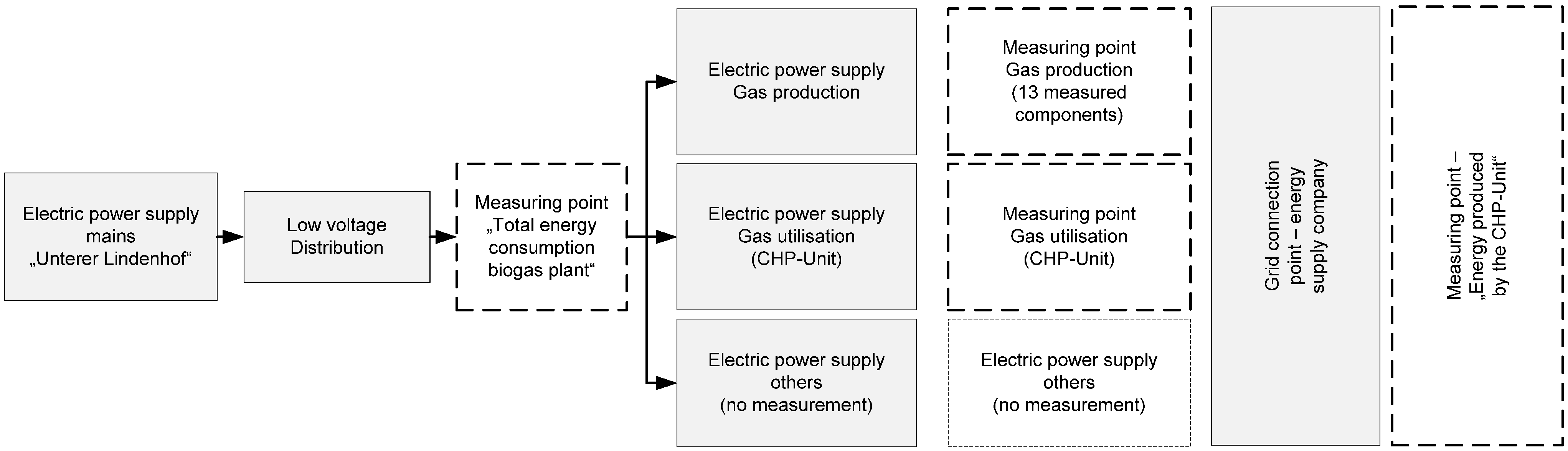 Energies | Free Full-Text | Electric Energy Consumption of