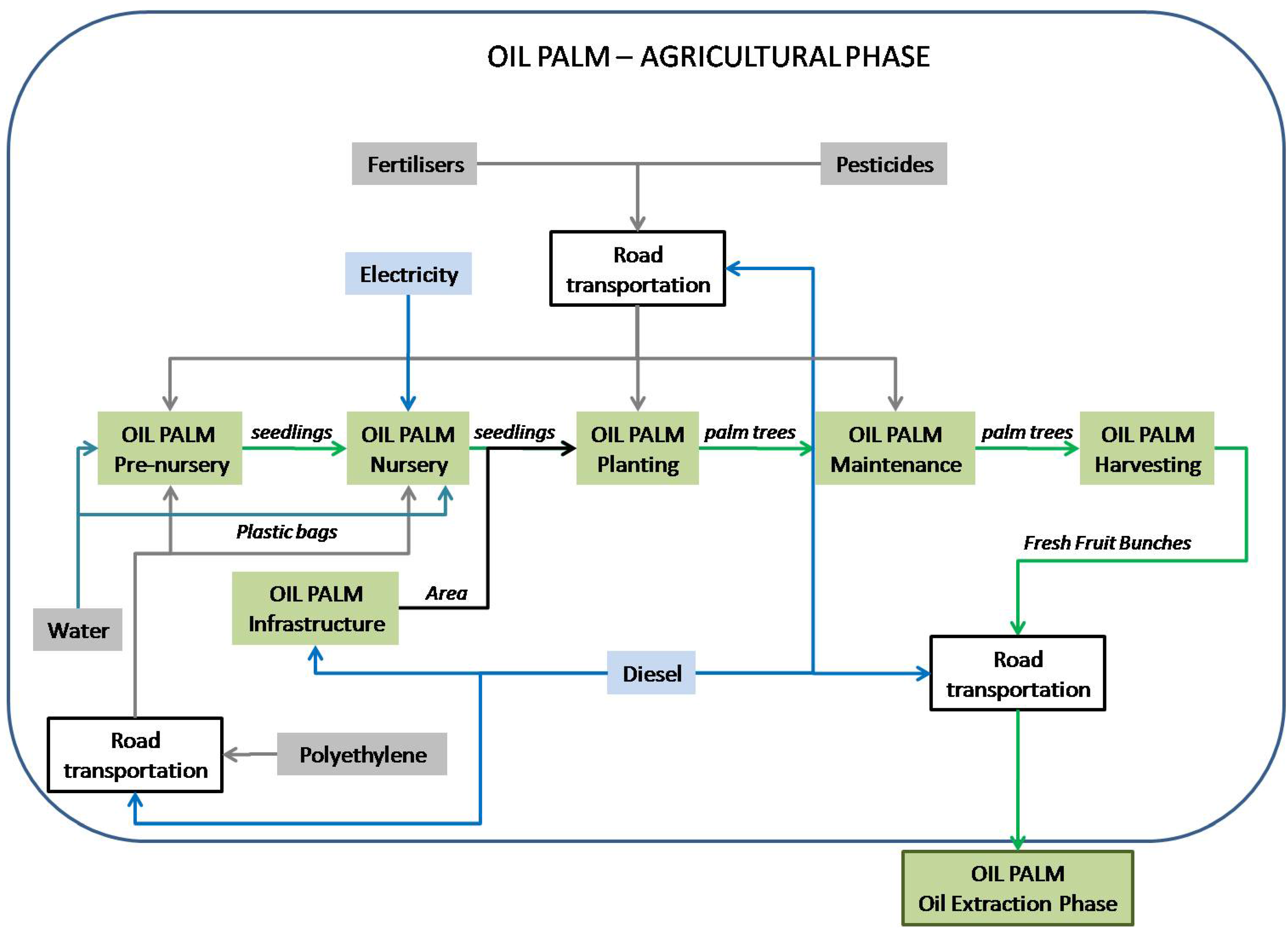 Energies Free Full Text Sustainability Of The Biorefinery