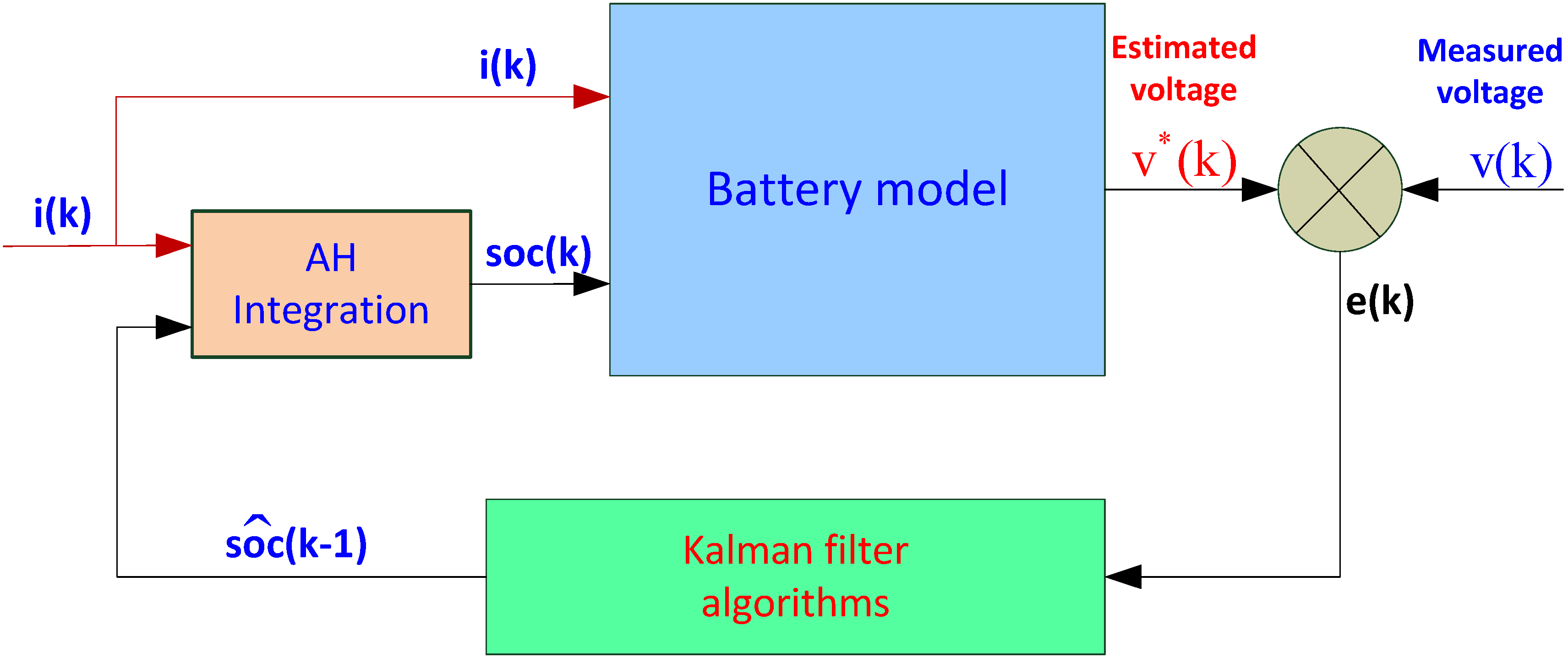 extended kalman filter model for gps Extended kalman filter-based tracking of weak gps signals under high dynamic conditions a similar model is used.