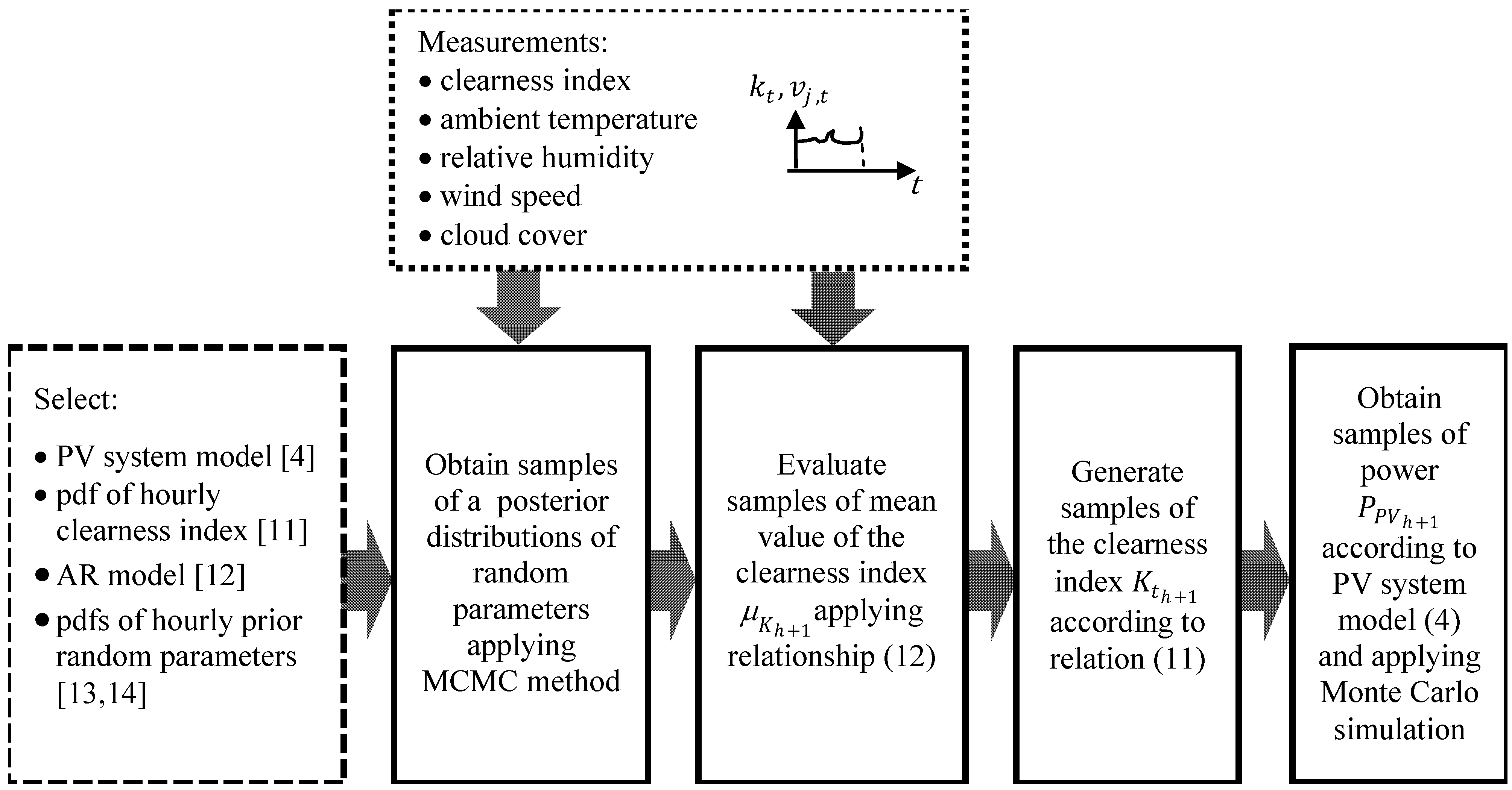 Energies | Free Full-Text | A Bayesian Method for Short-Term
