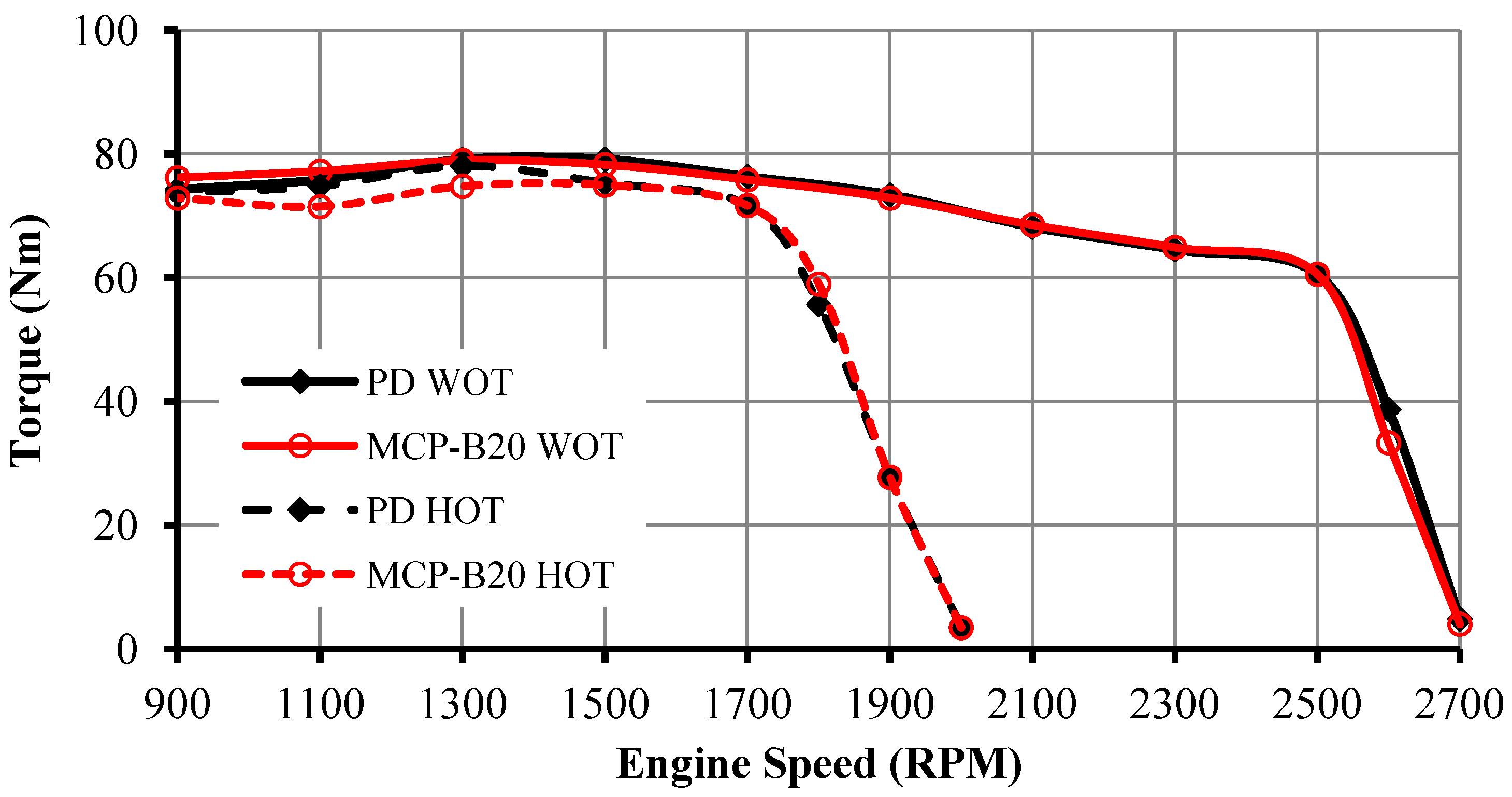 Energies 06 00766 g005