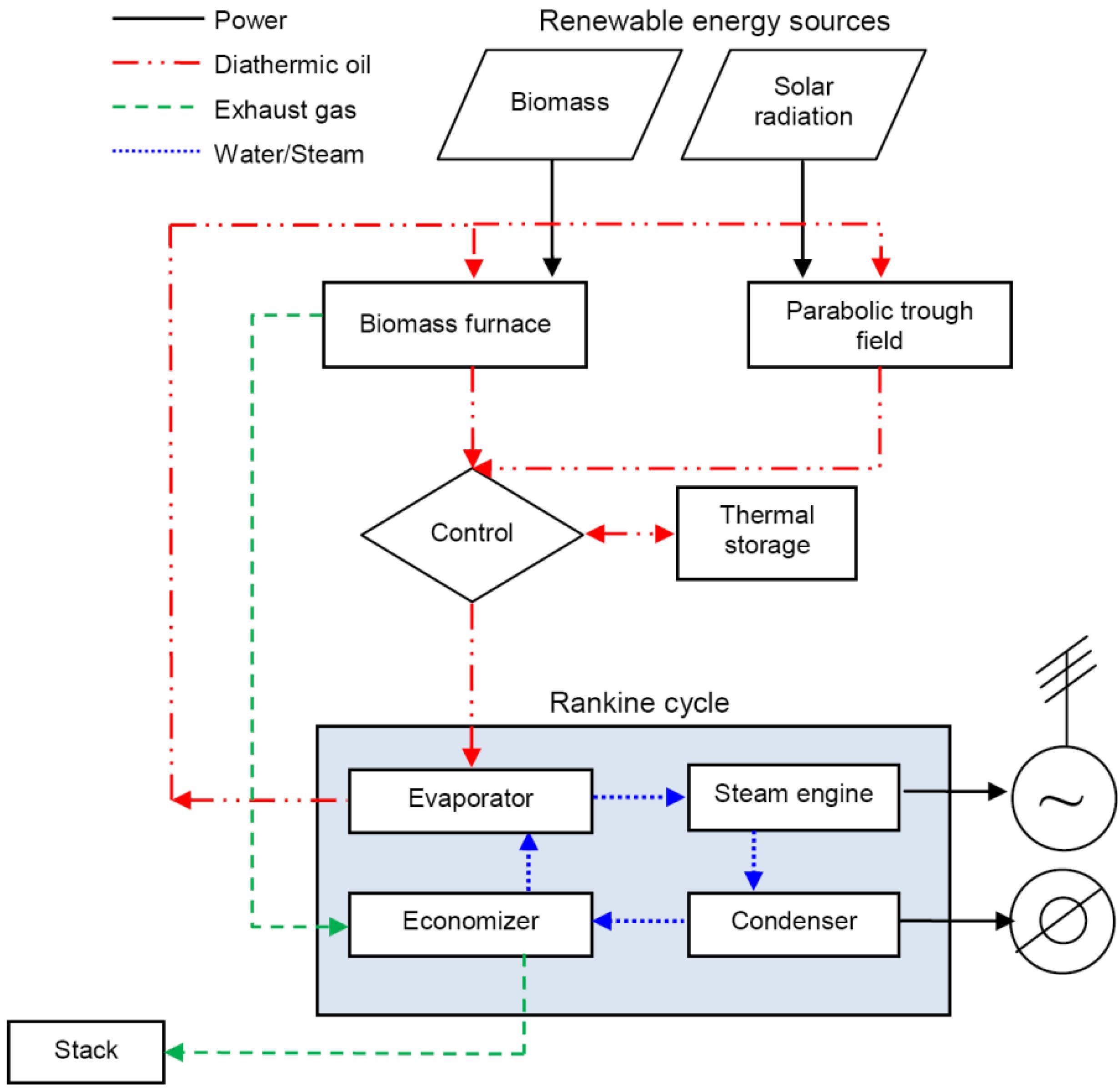 rankine cycle pdf
