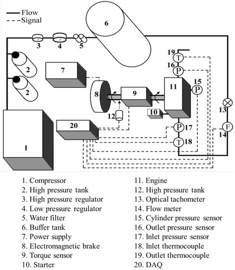 Energies | Free Full-Text | Experimental Investigation on the Performance  of a Compressed-Air Driven Piston Engine | HTMLMDPI