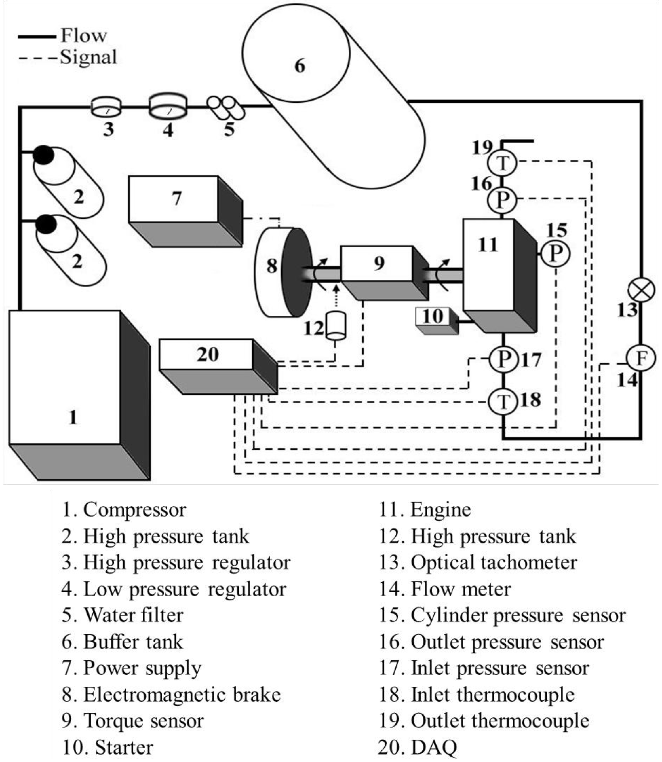 Energies Free Full Text Experimental Investigation On The Kymco Engine Diagram 06 01731 G001