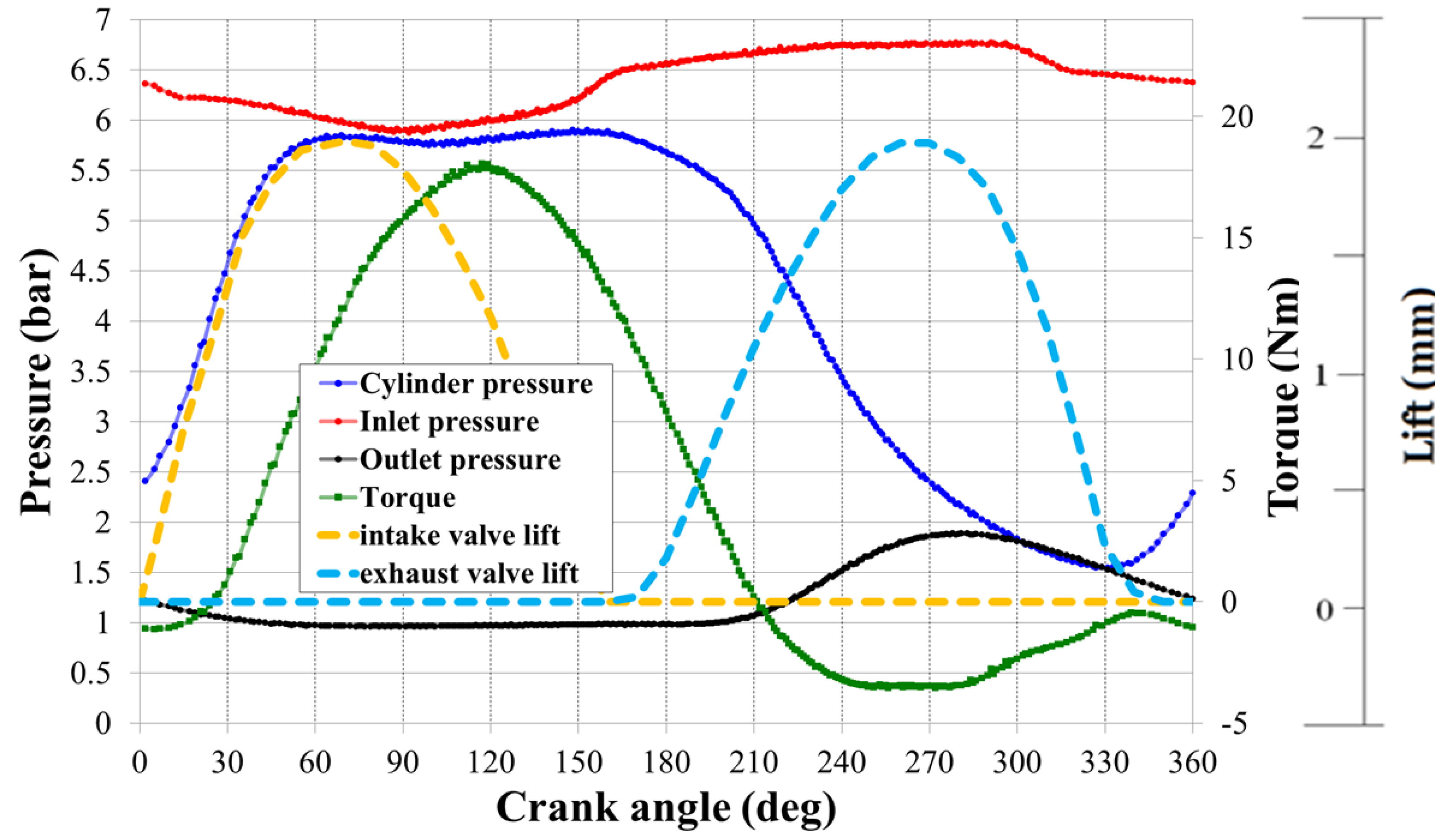 pneumatic pressure and flow relationship