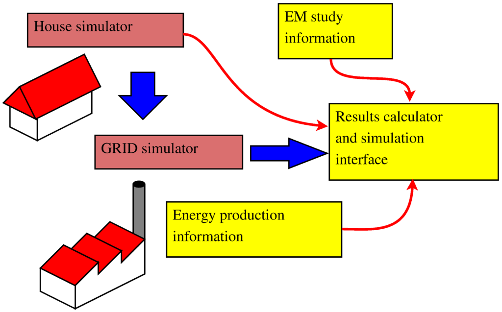 concepts of demand side management Demand-side management and electricity end-use efficiency pp 99-112 | cite  as the concept of demand-side management authors authors and affiliations.