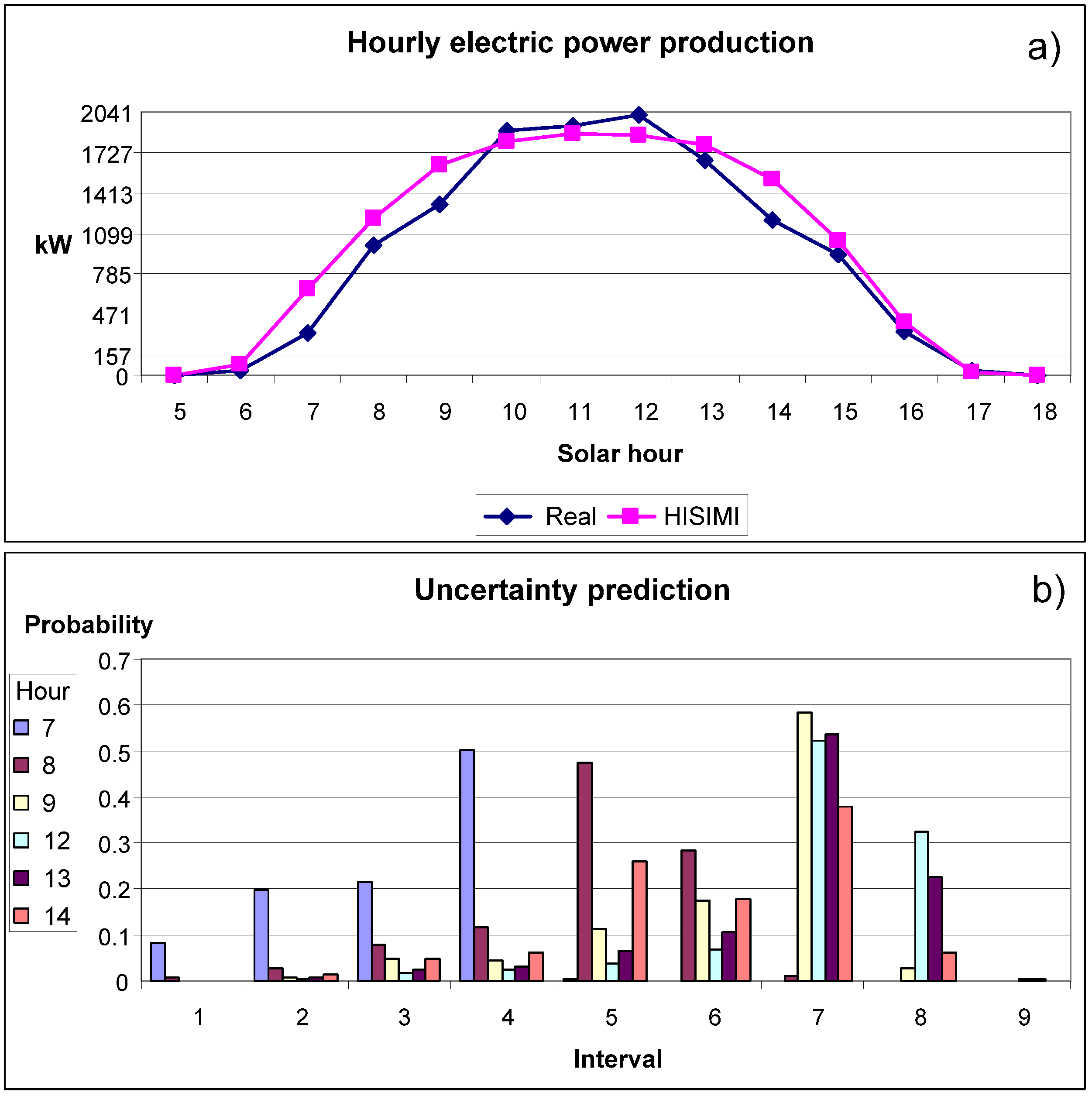 modelling and forecasting electricity consumption of Model used for the prediction is a kohonen map (self-organizing map)  example of time series, the forecasting of the electrical consumption in a country.