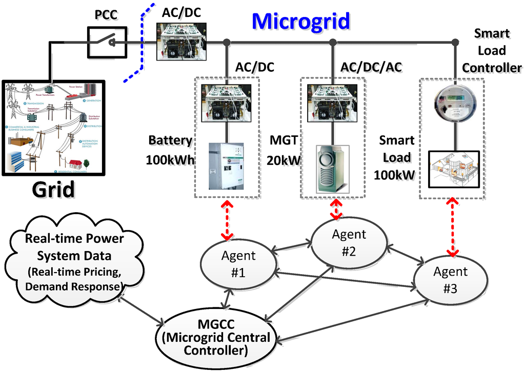 control system for microgrid Microgrids: advanced control methods and renewable energy system  integration demonstrates the state-of-art of methods and applications of microgrid .