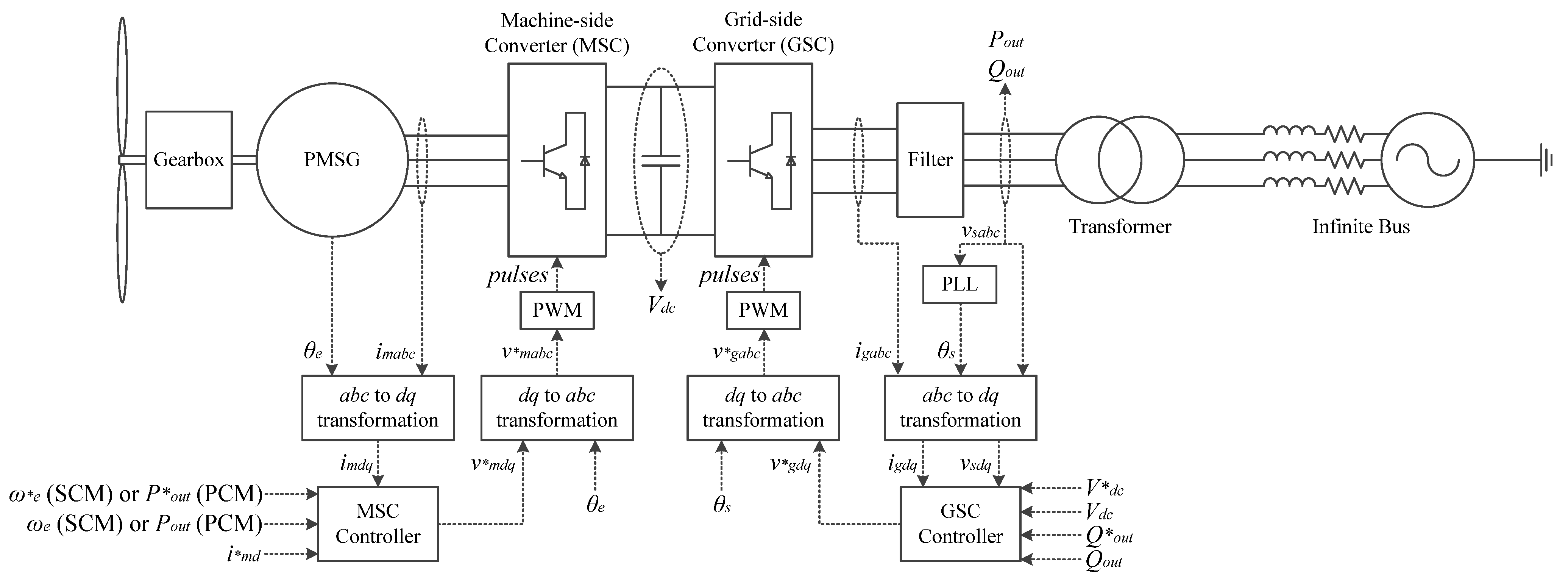 energies | free full-text | an analysis of variable-speed wind     no  turbine  wind generator wiring diagram