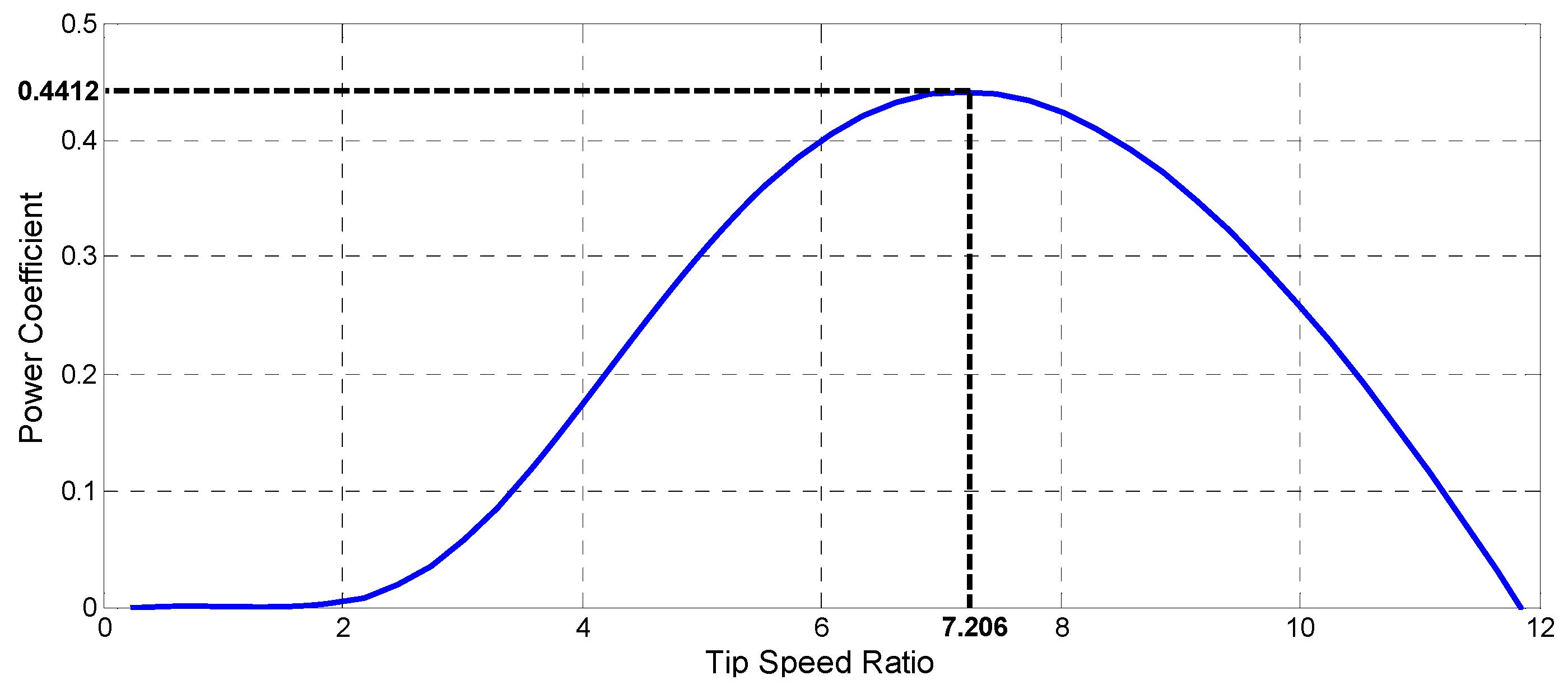 an analysis of speeding