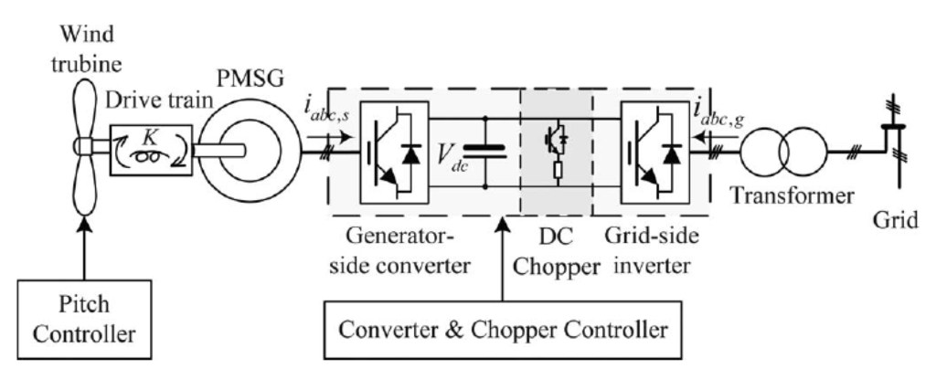 Energies Free Full Text Operation And Control Of A Direct Driven