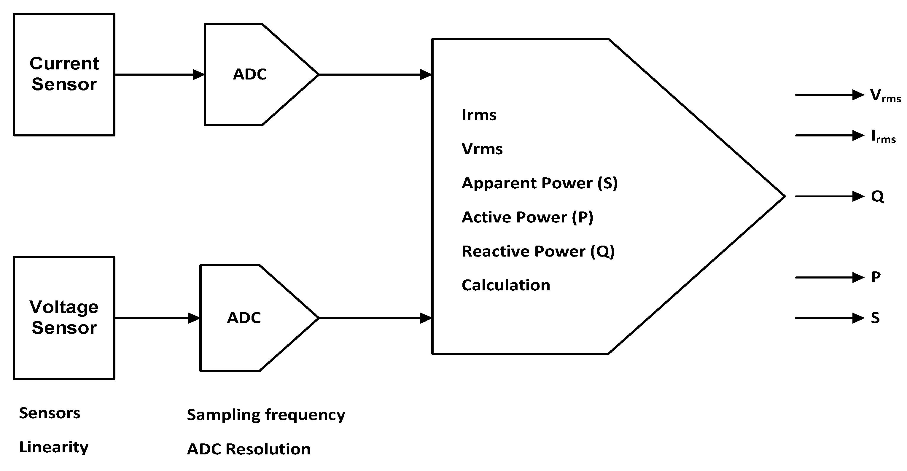 Energies | Free Full-Text | Recursive Pyramid Algorithm