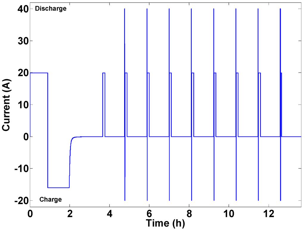 a systems approach to lithium ion battery management pdf