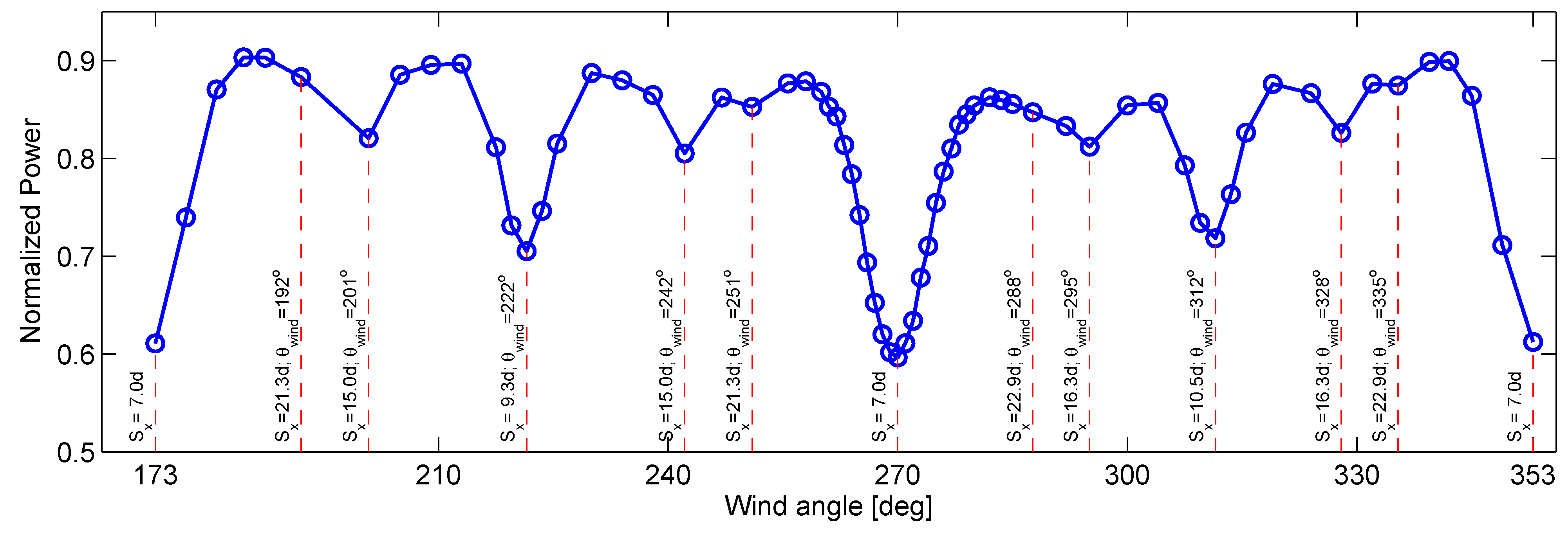 "the effect of wind direction on wind turbines A ""wind"" is a movement (relative to the ground) of the air mass through which the bullet flies the effect of a wind on a bullet's trajectory depends on the speed of the wind and the direction in which it blows."