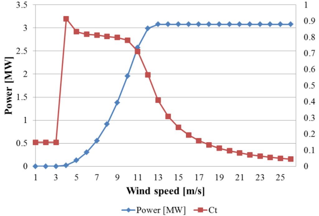 the alternate side of wind power essay Alternative energy/paper and demand side the field of onshore wind power has slowed in development and barriers to innovation largely remain at the.