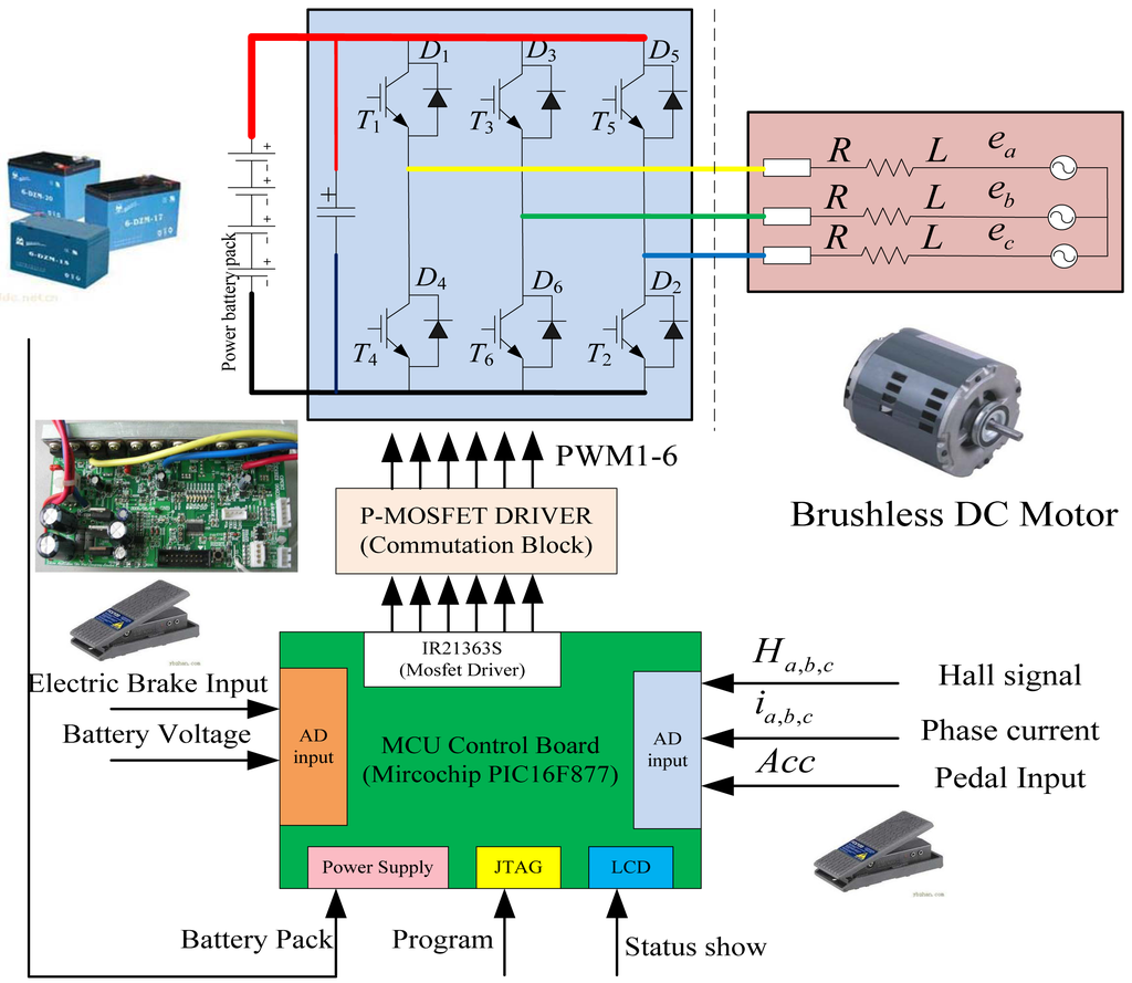 Energies Free Full Text Energy Regenerative Braking Control Of Bridge Motor With Power Mosfets 07 00099f1 1024
