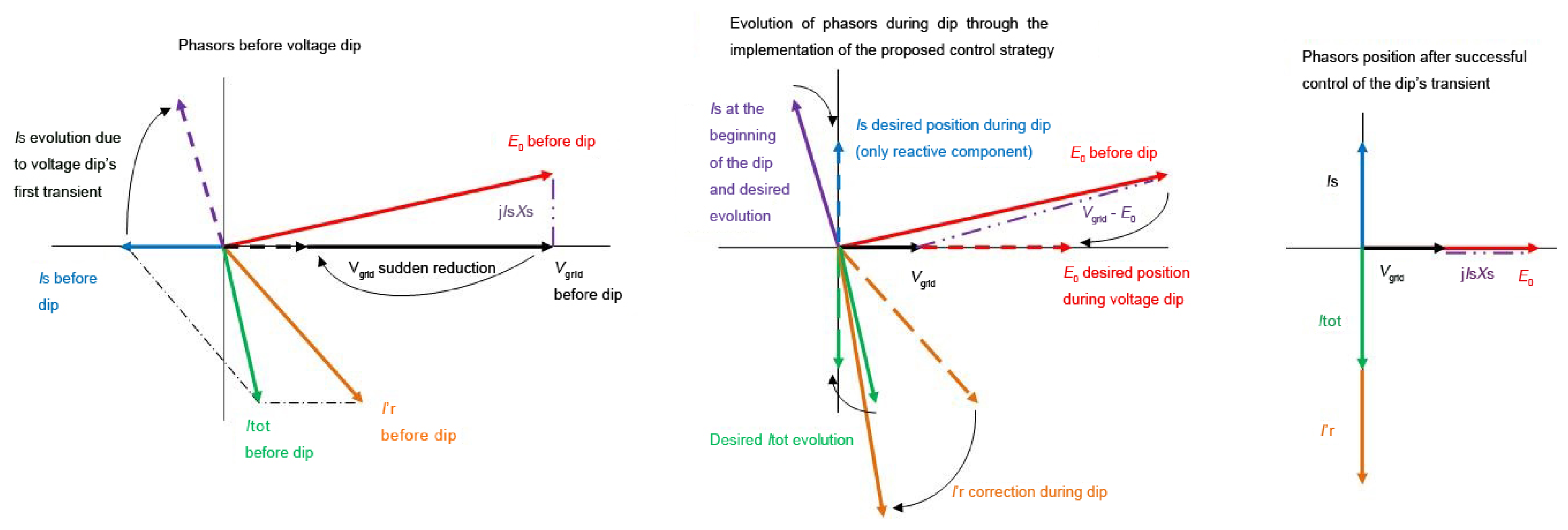"""an improved control strategy of dfig Full-text paper (pdf): advanced control strategy of dfig wind  """"an improved  fault ride-through strategy for doubly fed induction gen."""