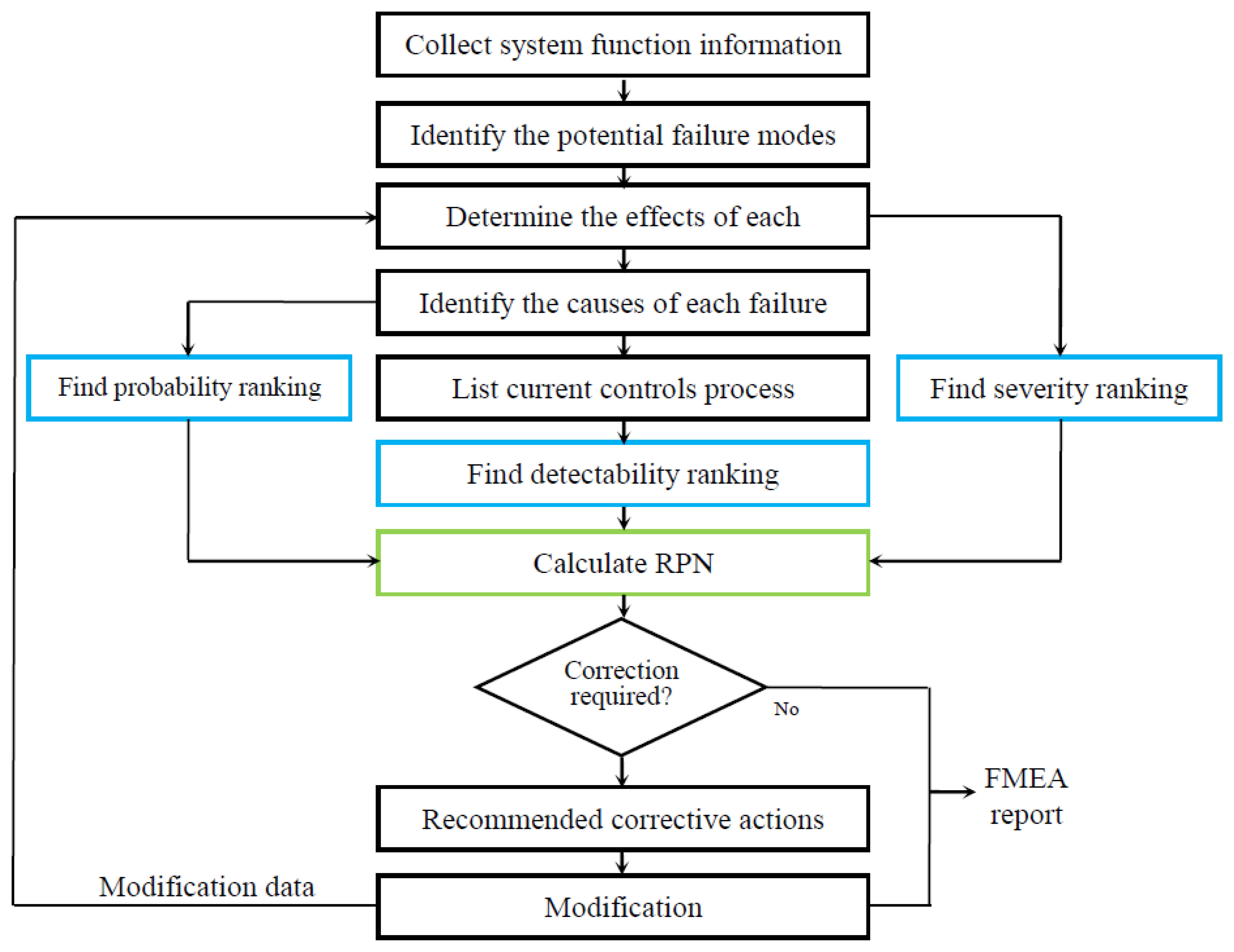 study of rail structure risk analysis and failure mode Failure mode and effects analysis (fmea) is a risk management and planning technique that can be used to identify and prioritize potential errors/failures within a project/system/process and come up with possible.