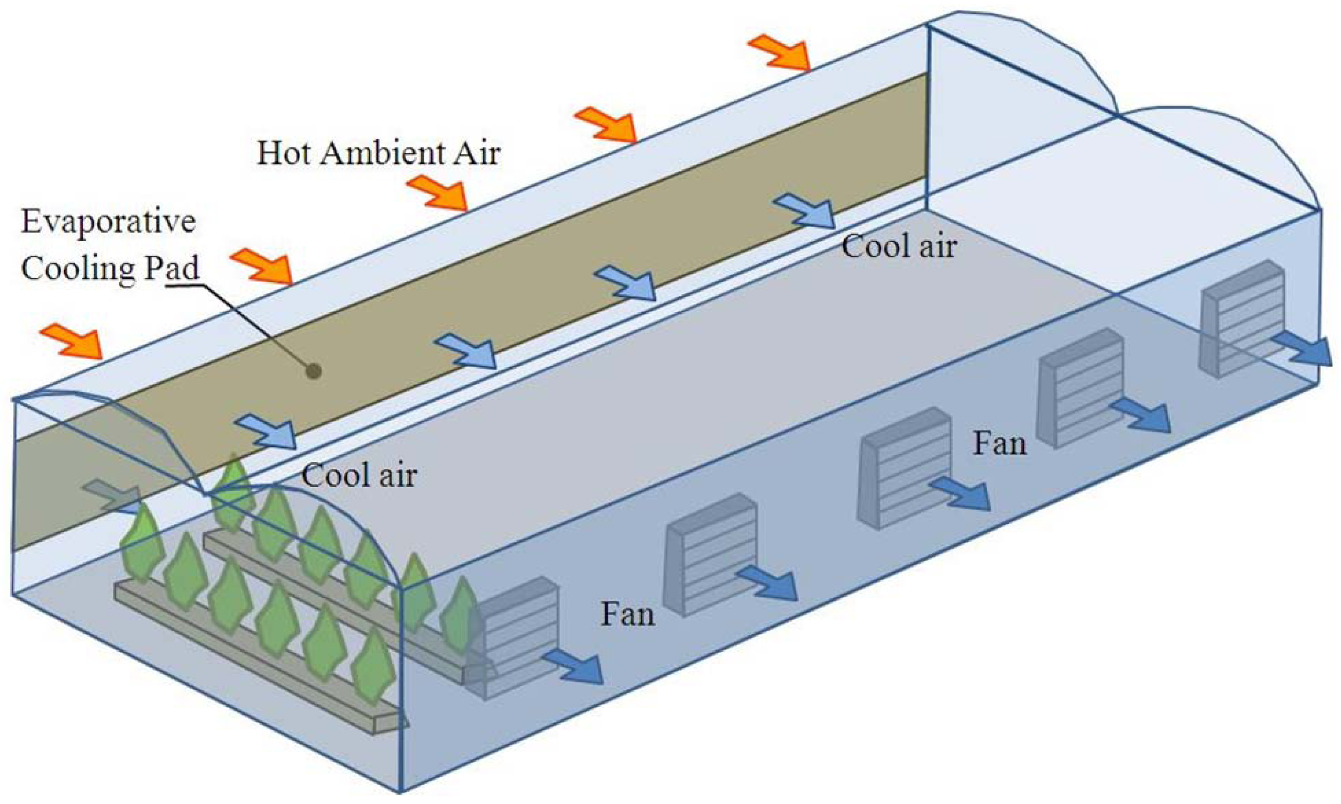 Energies Free Full Text Energy Efficiency In Greenhouse Fan Pad Cooler 07 01427f1 1024