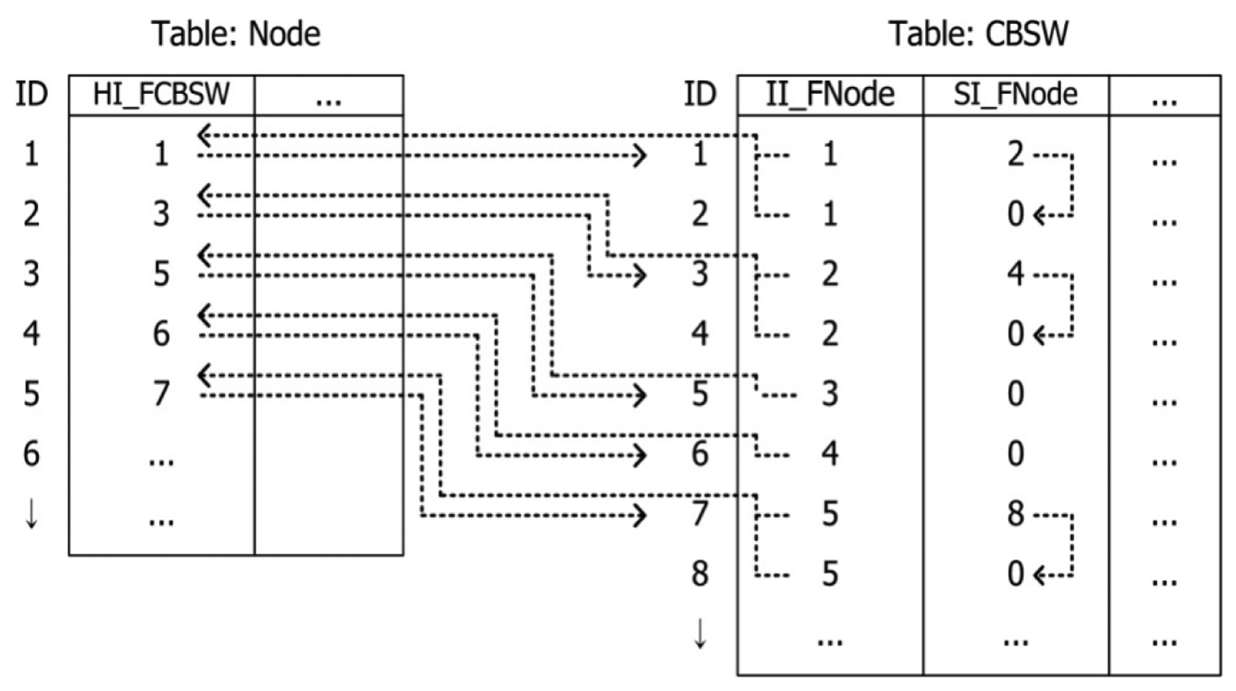 test case for database table relationship