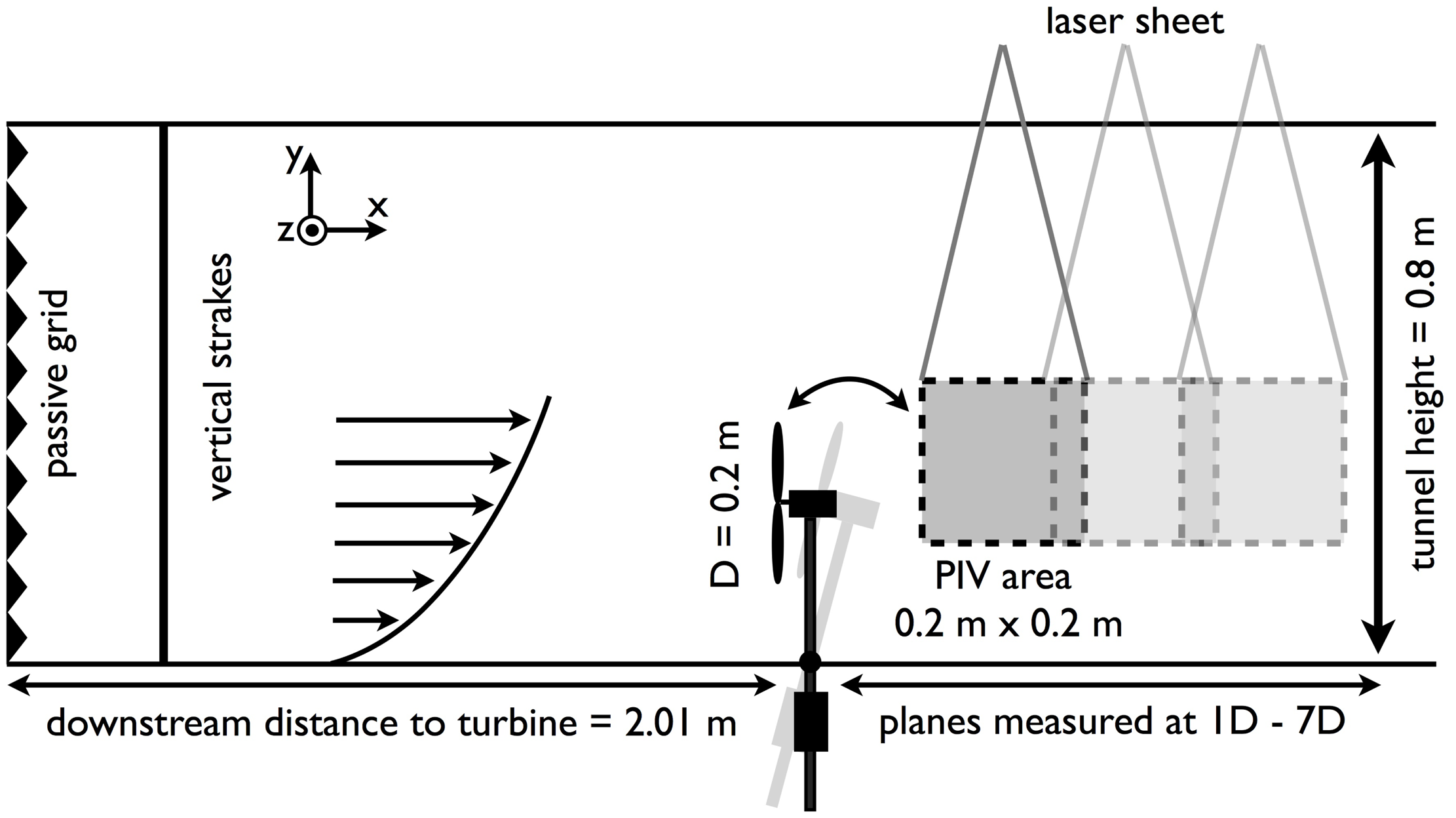 Wind tunnel thesis