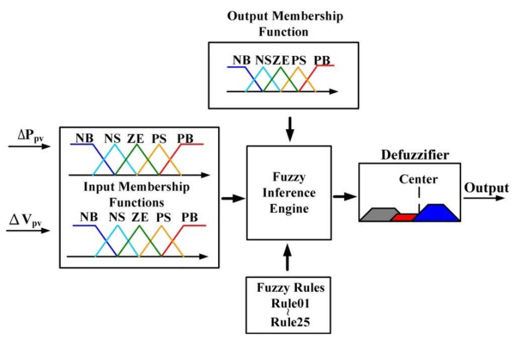 block diagram of fuzzy logic controller  u2013 figure 4 of 10