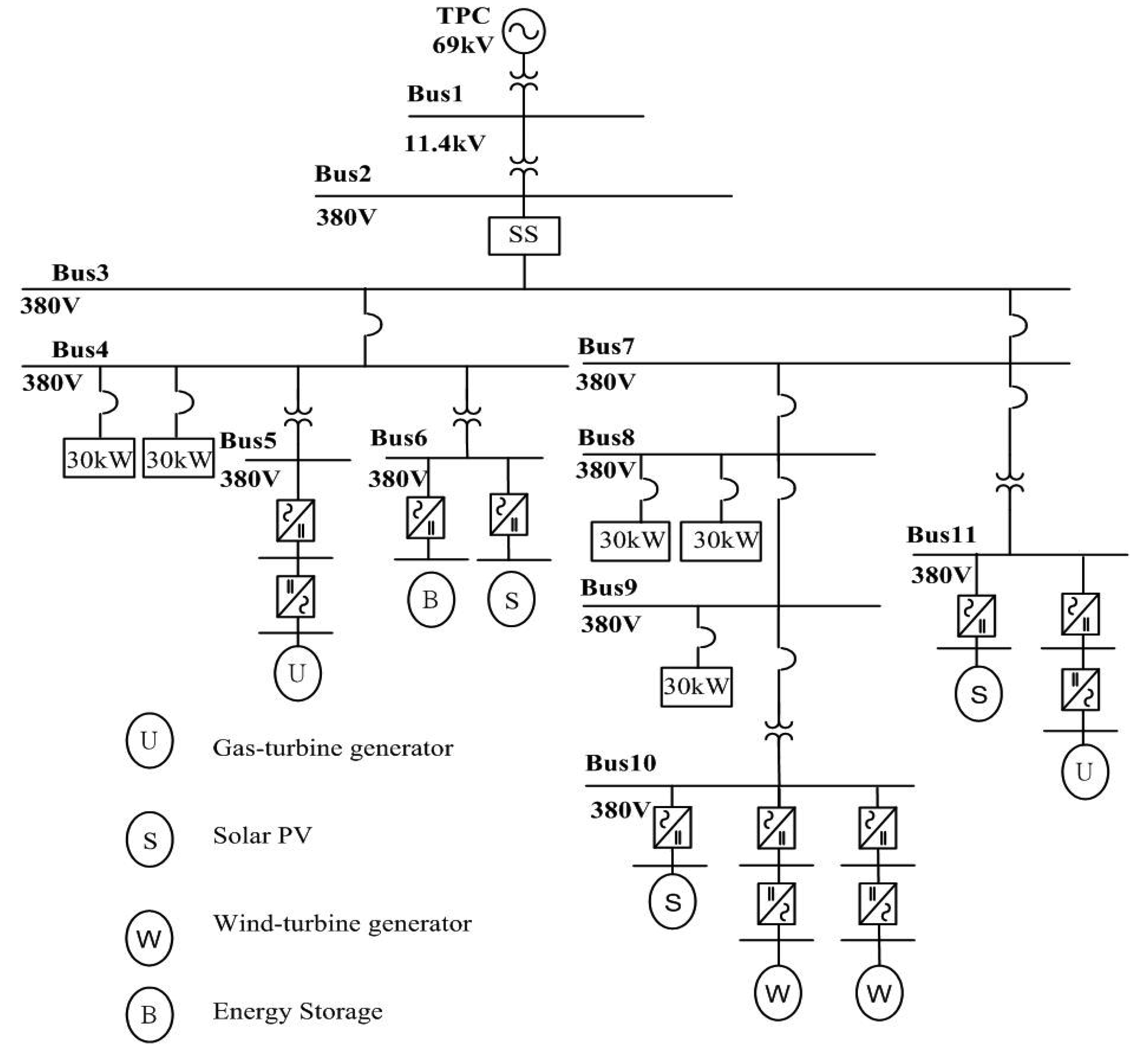 Energies Free Full Text Fault Detection And Location