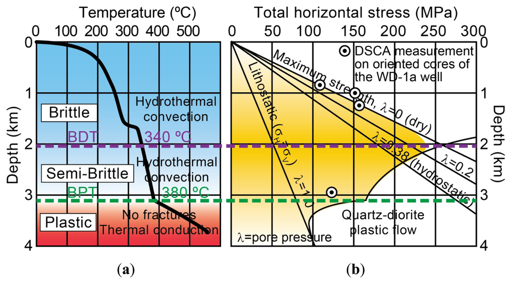 how to find ductile to brittle transition temperature
