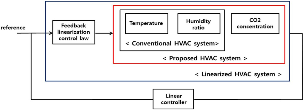 hvac systems new block diagram of hvac system rh hvacsystemsnewgunkami blogspot com