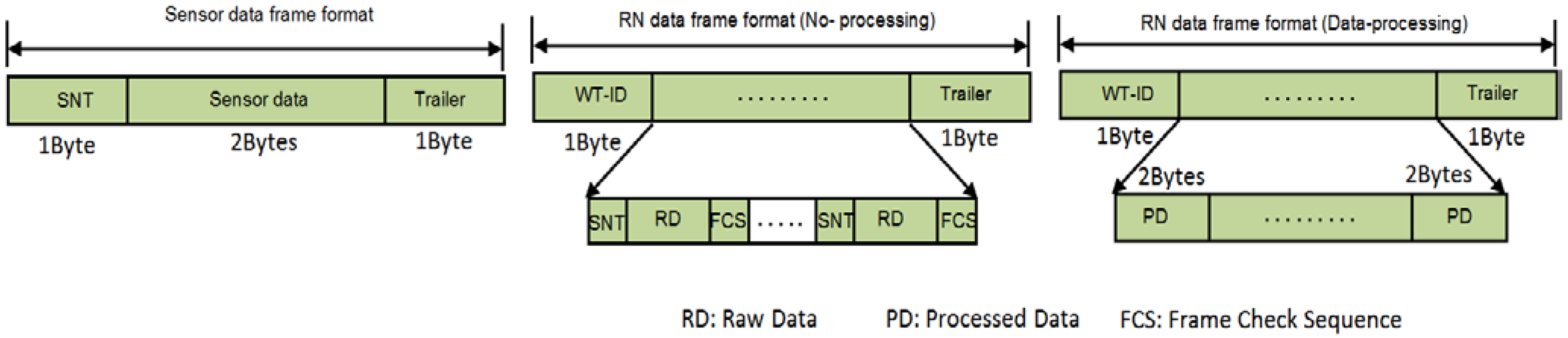 Rpg Free Format Data Structure