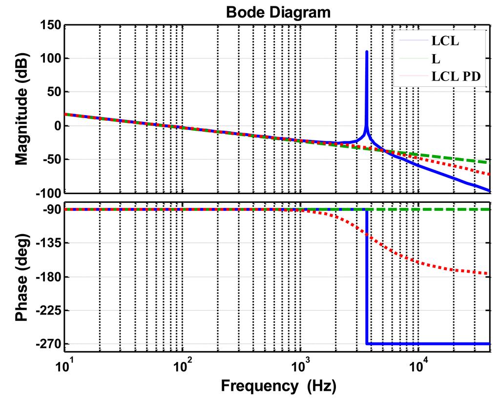 Lcl Filter Design For Solar Inverter Holidays Panel Charging System Circuit Diagram Diy Ev In Rsadiy
