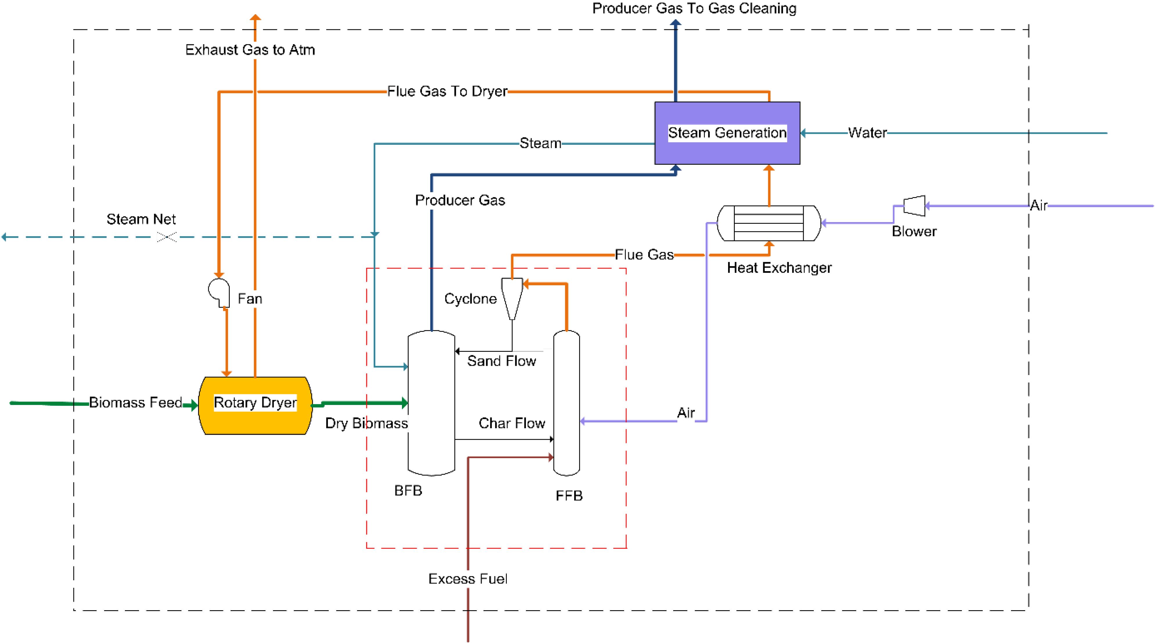 Biomass Power Diagram Plant Flow P