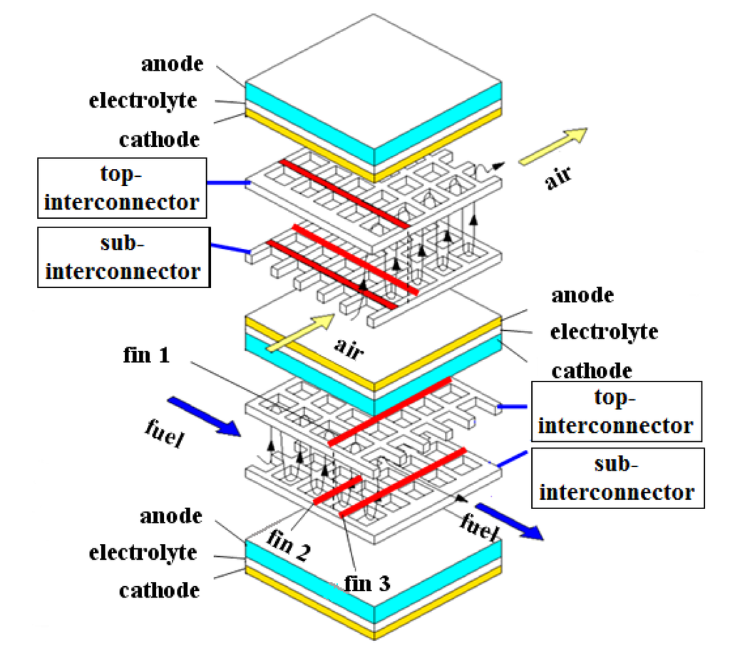 Surface Activity and Bulk Defect Chemistry of Solid Oxide Fuel Cell Cathodes