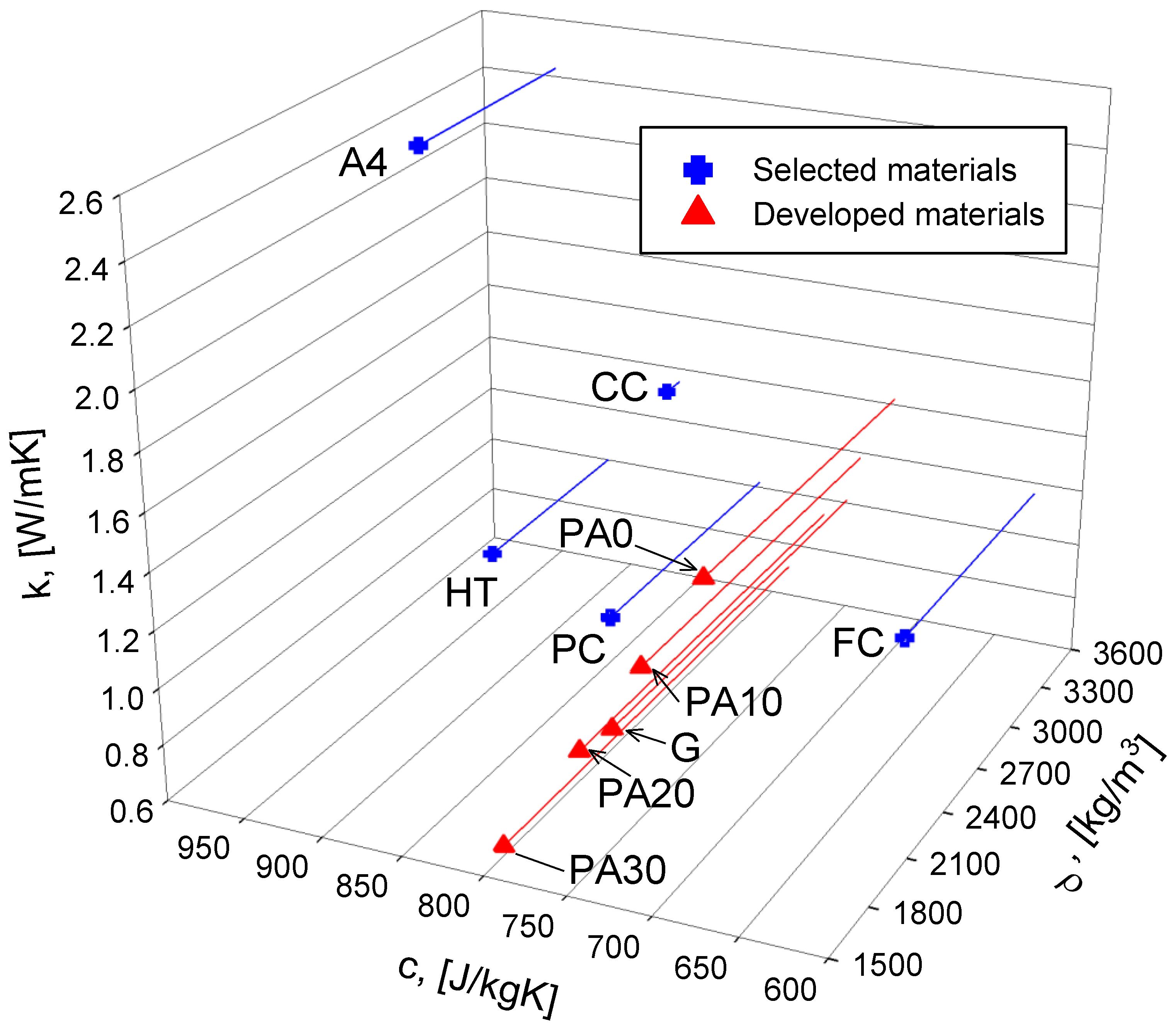 Energies Free Full Text Finite Element Method Modeling