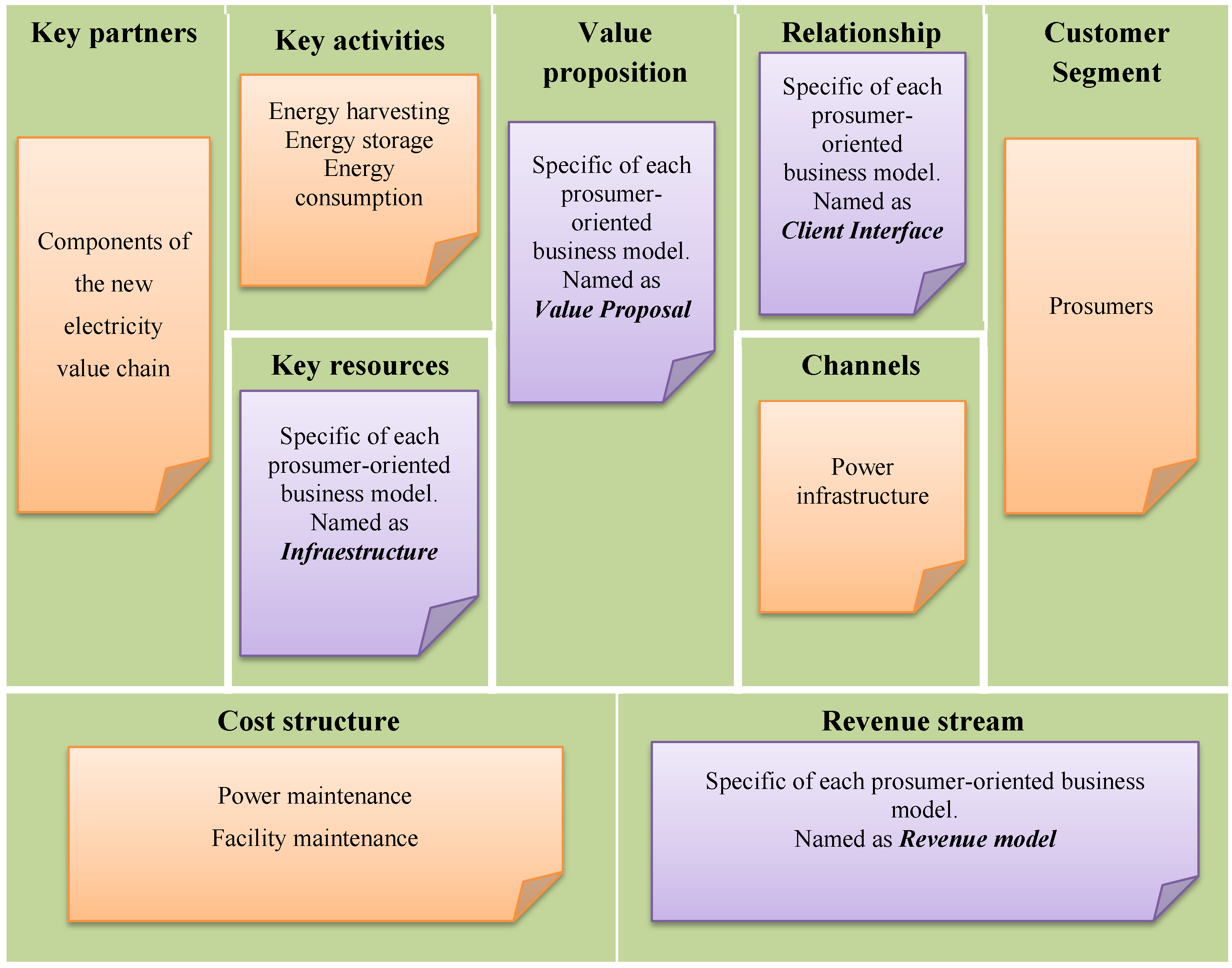 Energies | Free Full-Text | Business Models in the Smart