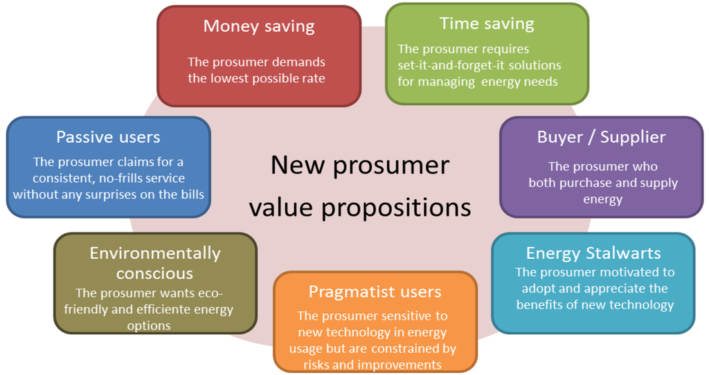 Energies   Free Full-Text   Business Models in the Smart Grid ...