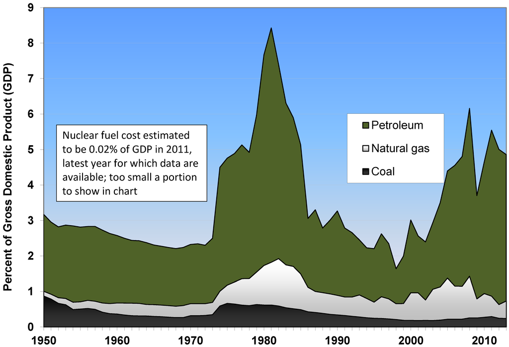 Us economy statistics 1950 cadillac