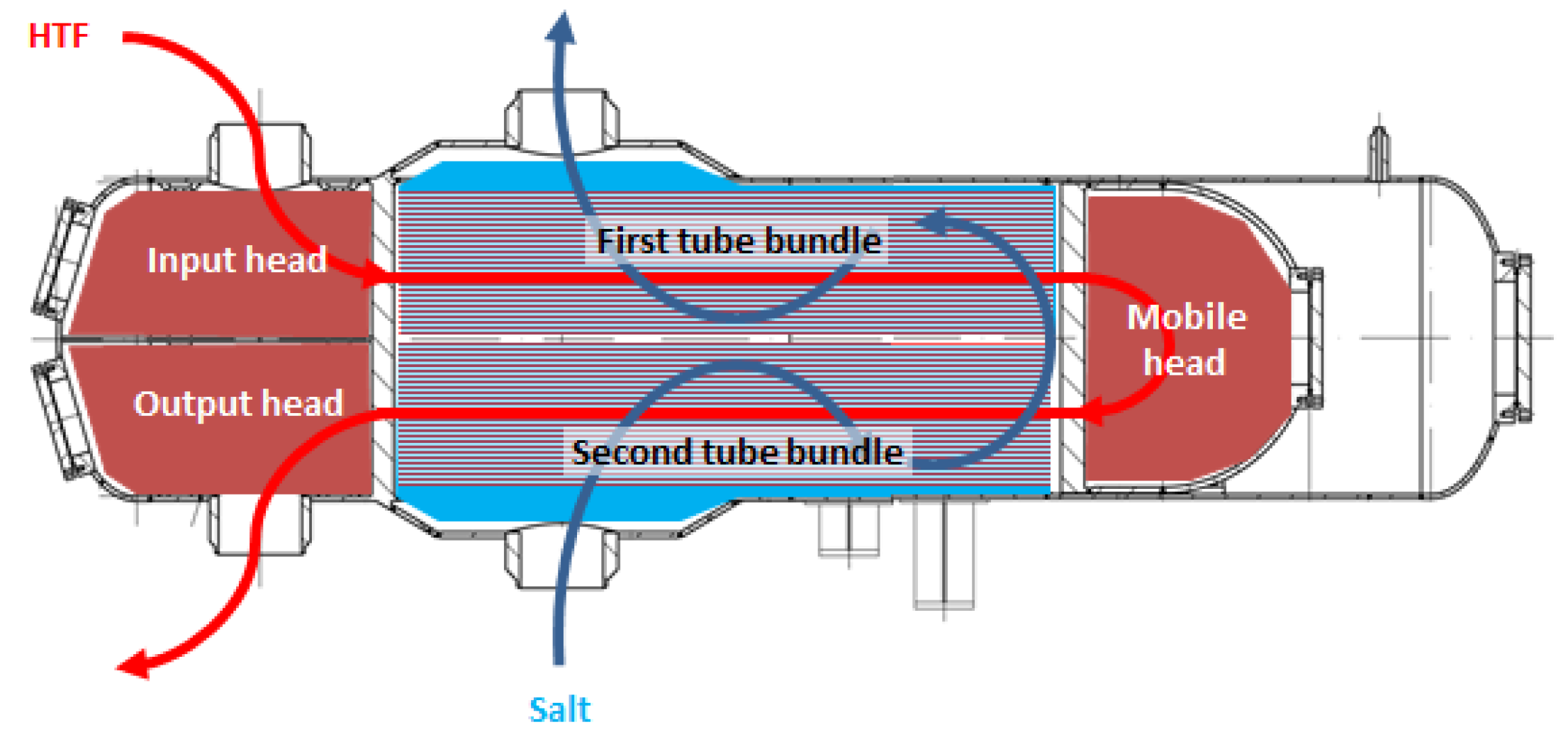 Energies Free Full Text A Novel Modeling Of Molten Salt Heat Block Diagram Exchanger 07 06721 G008 1024