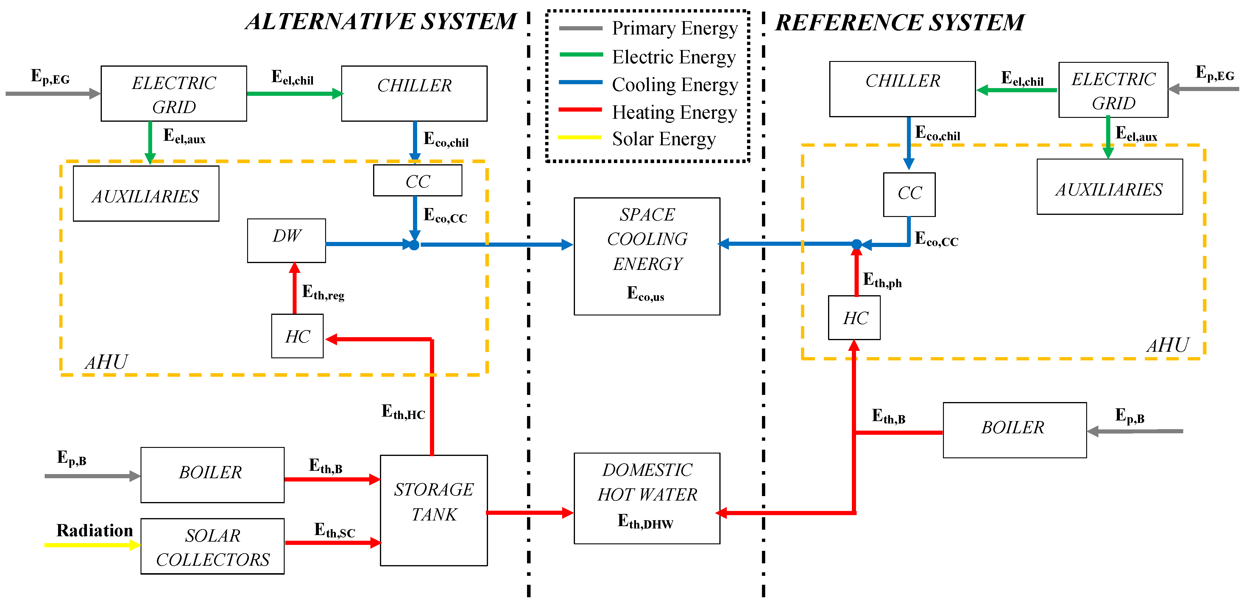 Energies   Free Full-Text   Assessment of Energy, Environmental and ...