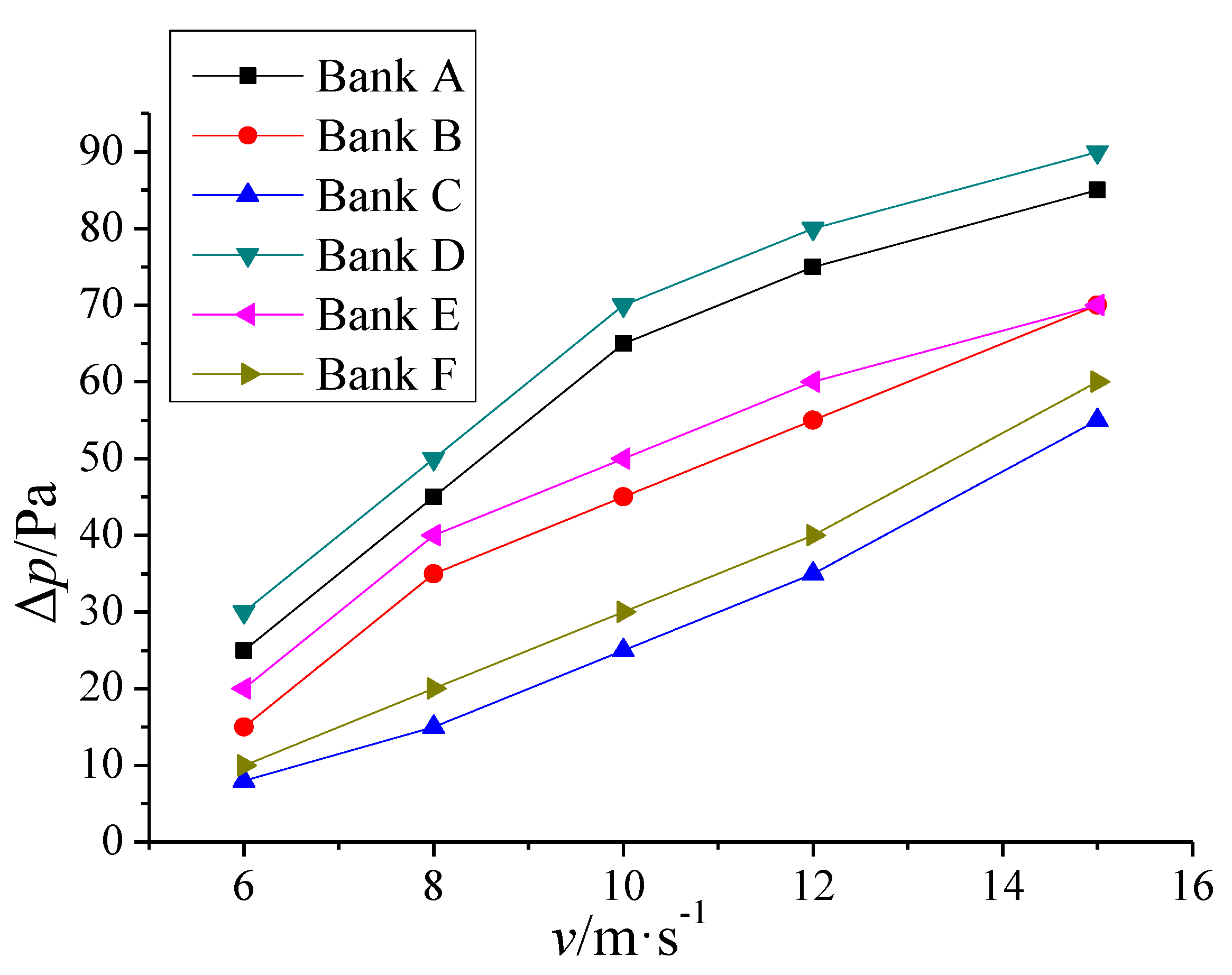 relationship between pressure and heat transfer