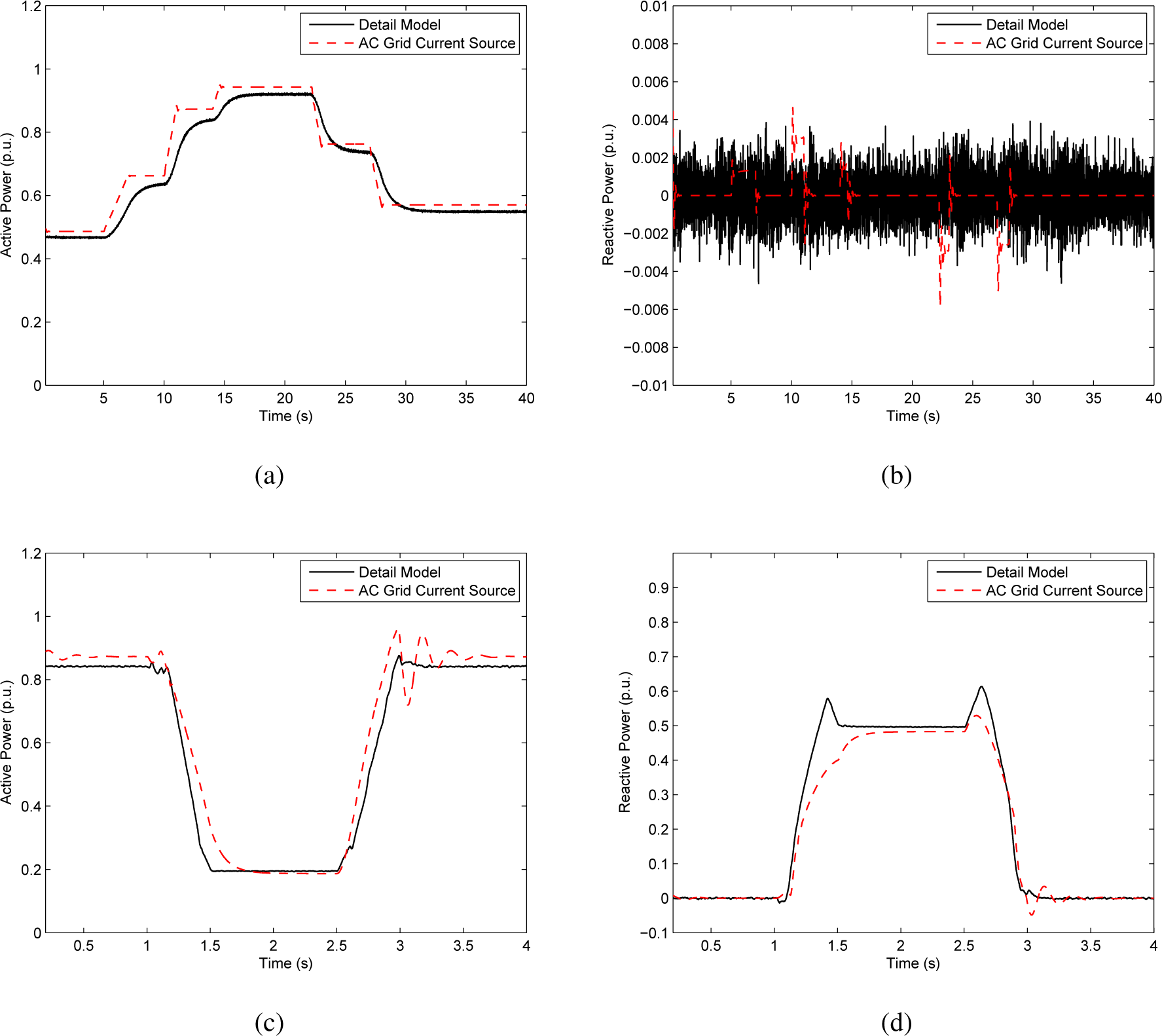 energies free full text high performance reduced order models