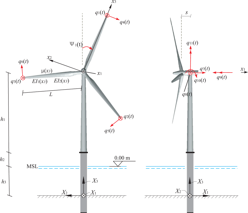 Turbine Generator Diagram Wind Tower Free Engine Image For